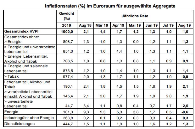 Verbraucherpreise Eurozone stagnieren