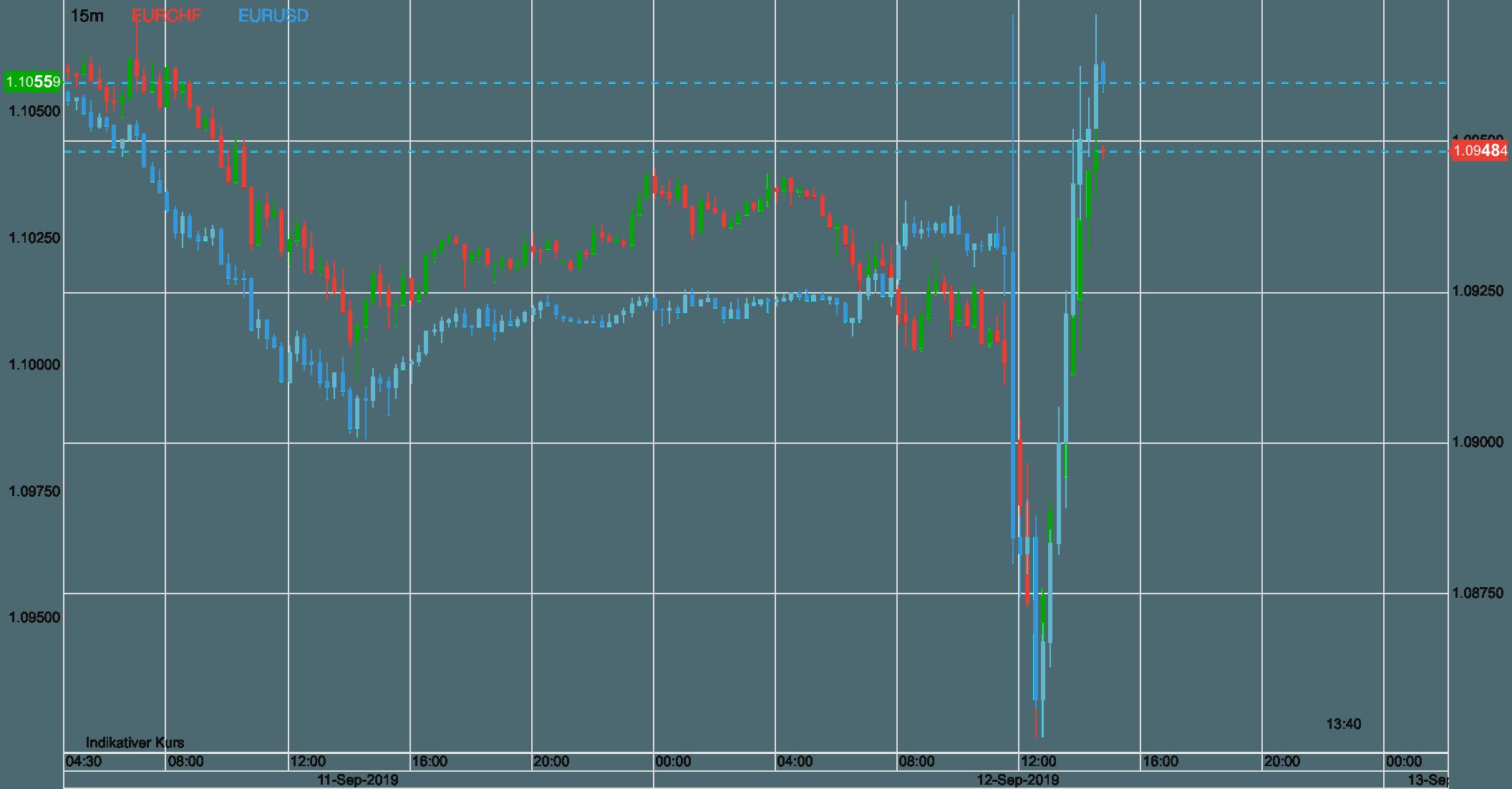 Euro vs Schweizer Franken vs EURUSD