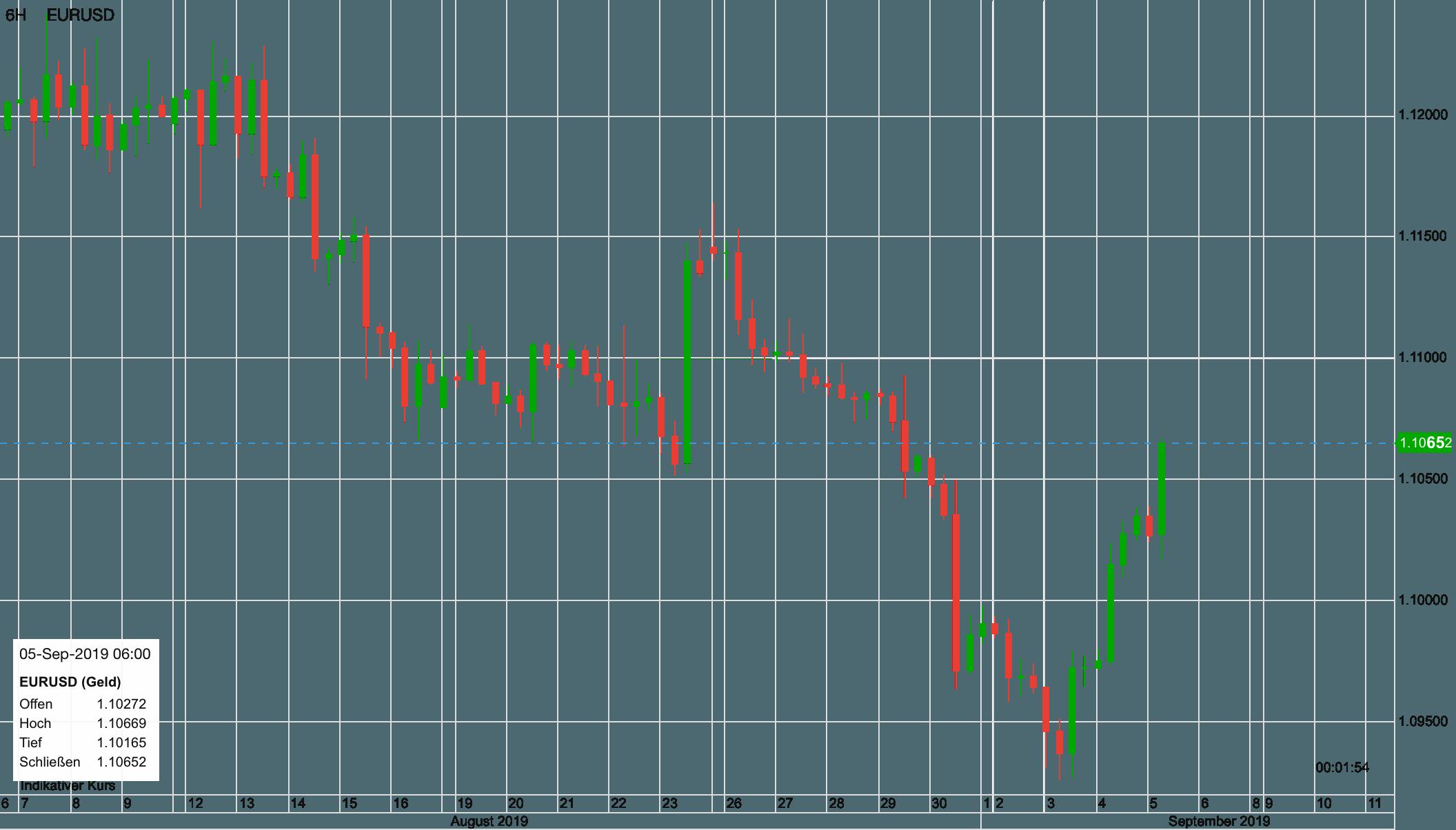 Euro vs US-Dollar