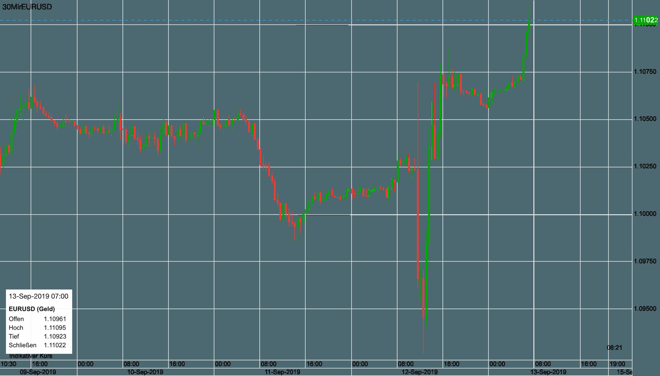 Euro vs US-Dollar seit 9. September