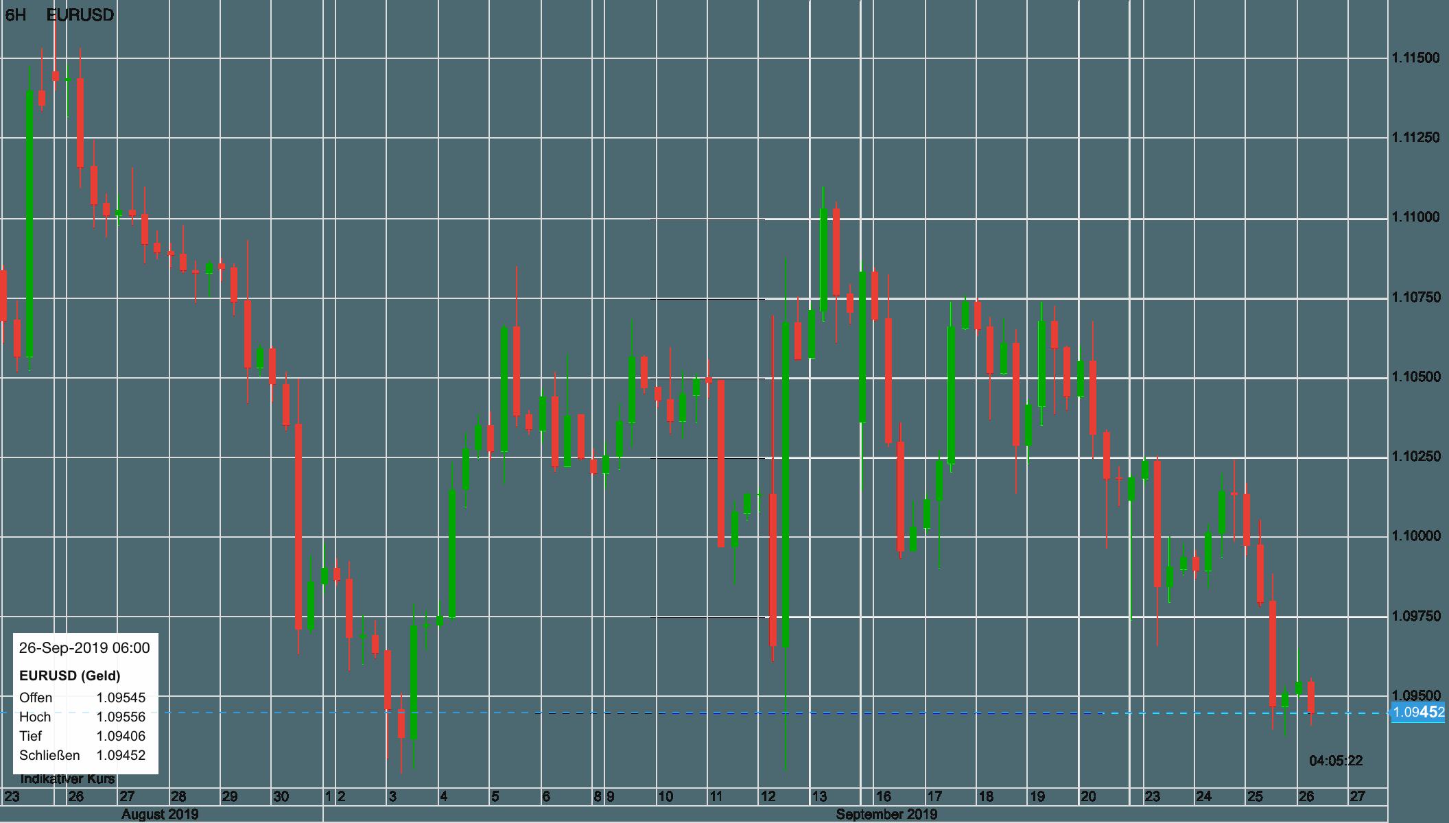 Euro vs US-Dollar seit dem 23. August