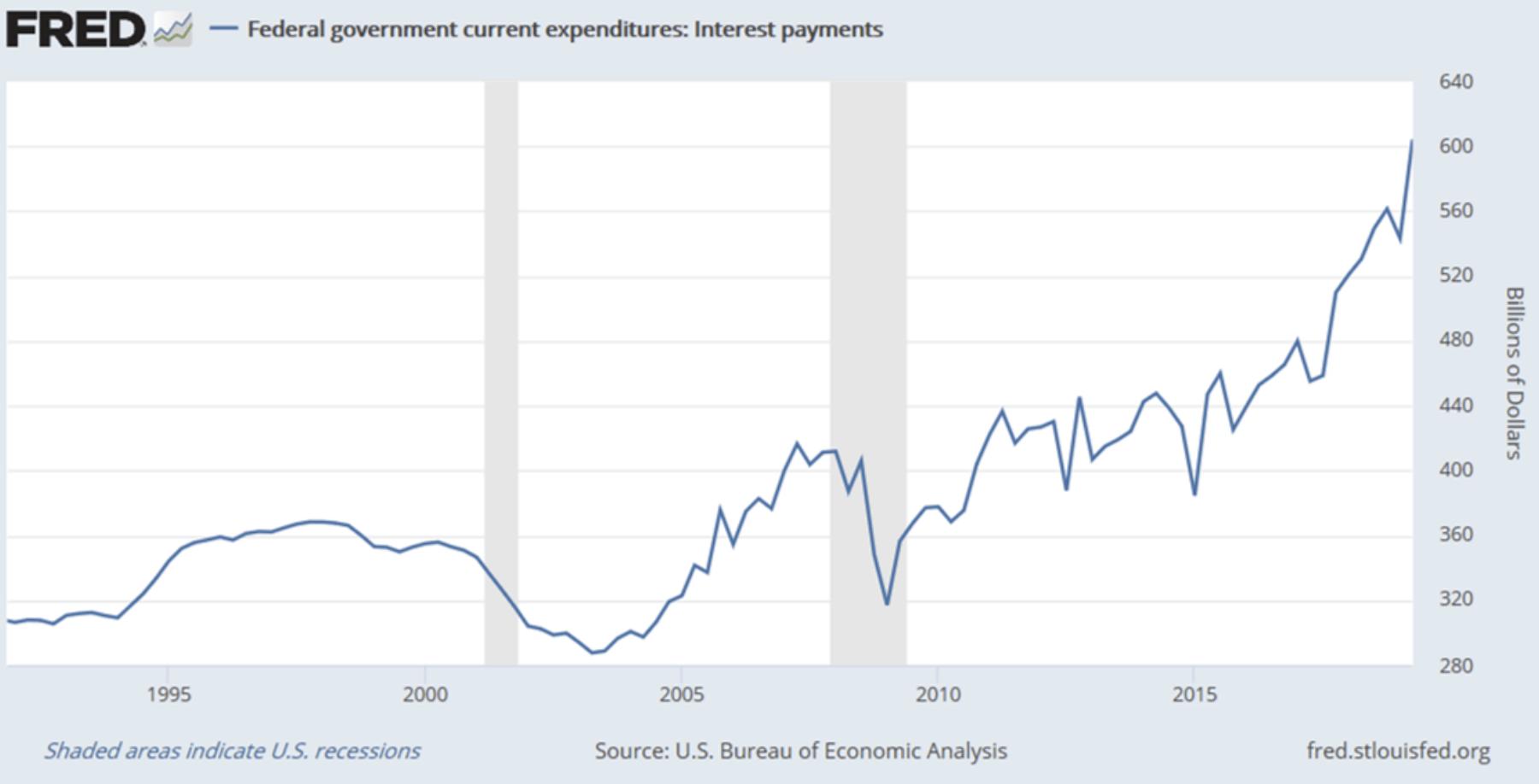 US-Regierung Zinskosten