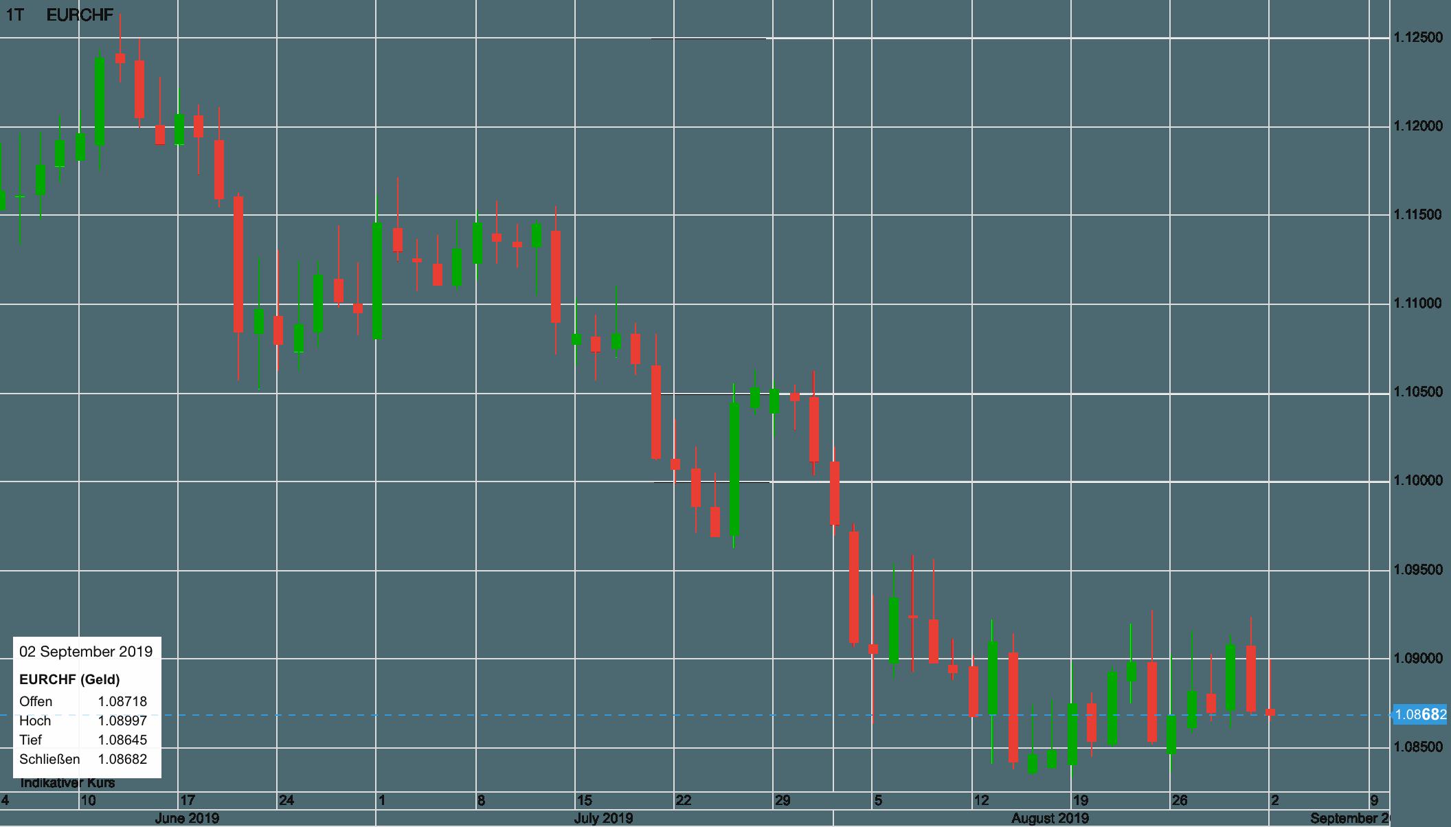 Euro vs Schweizer Franken seit Anfang Juni