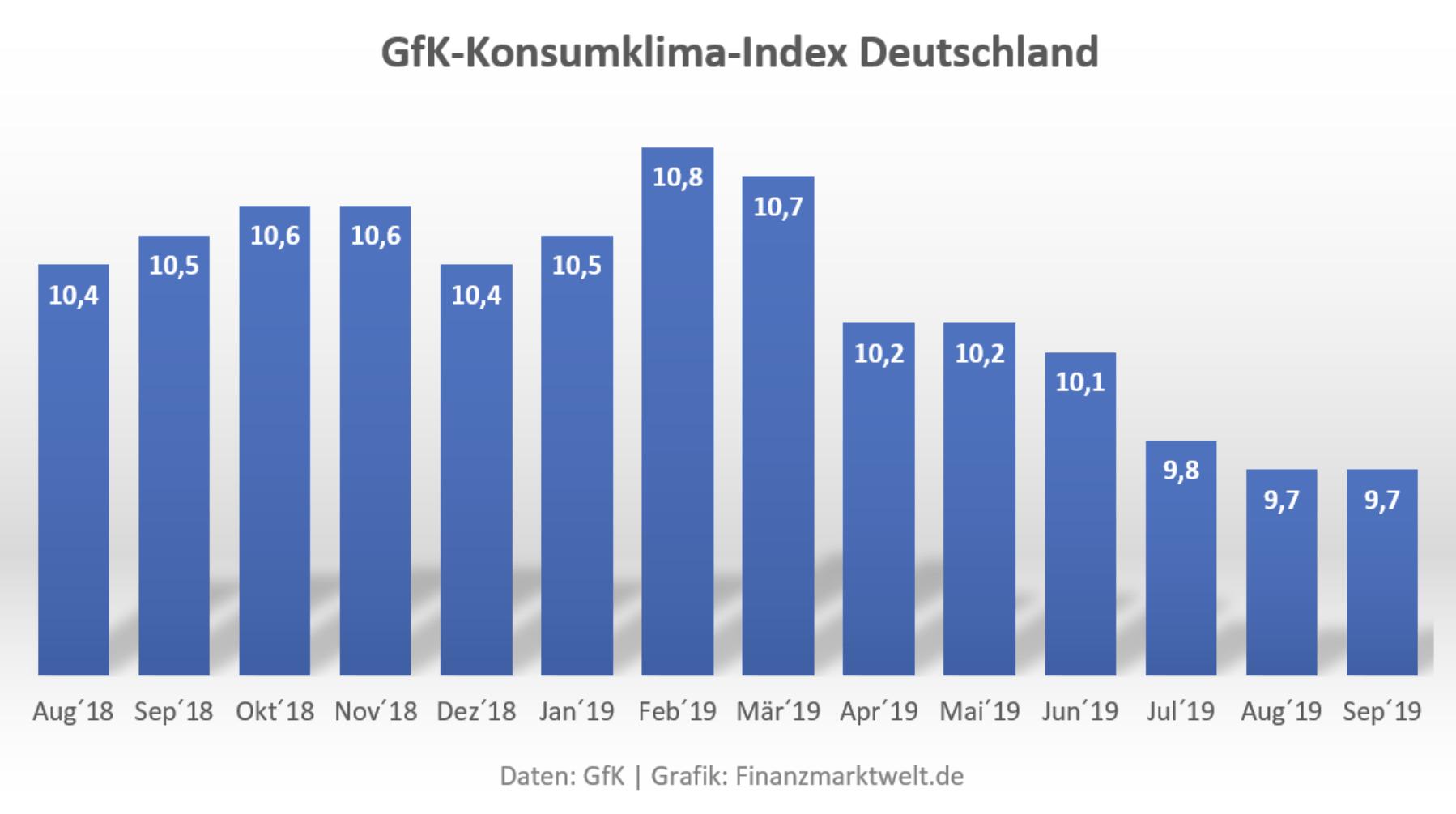 Abschwung in Deutschland - GfK