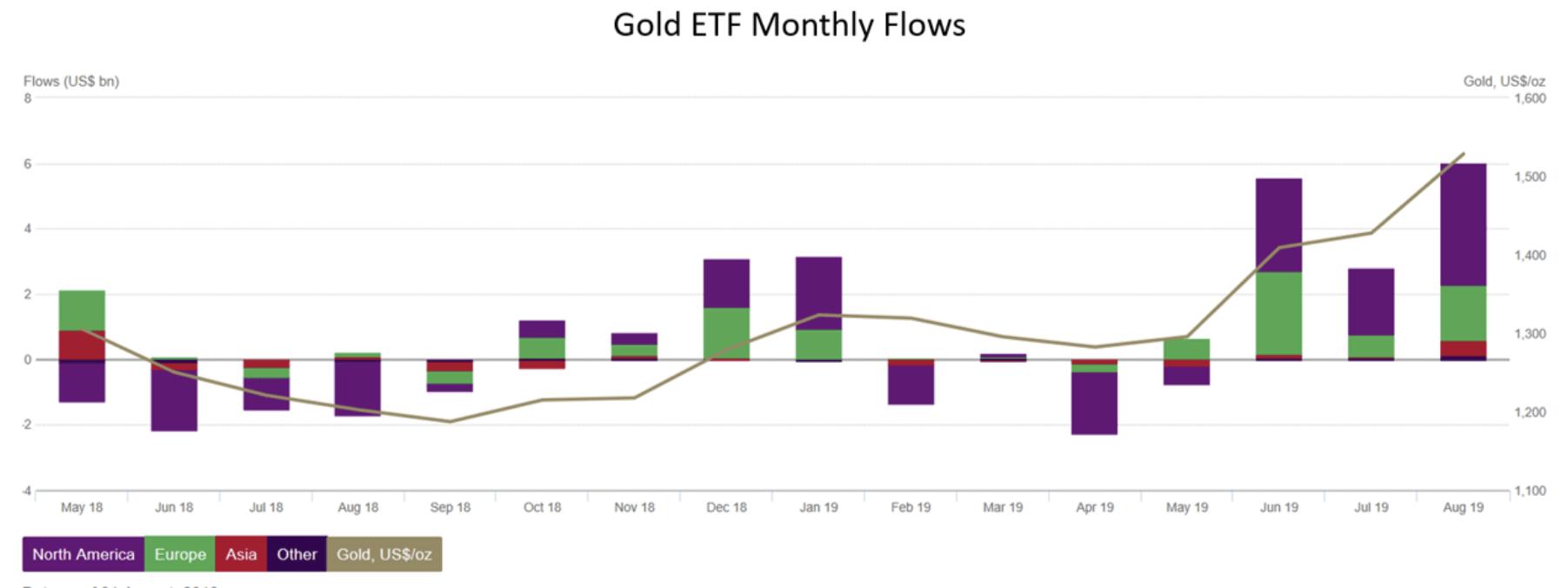 Gold ETF Flows