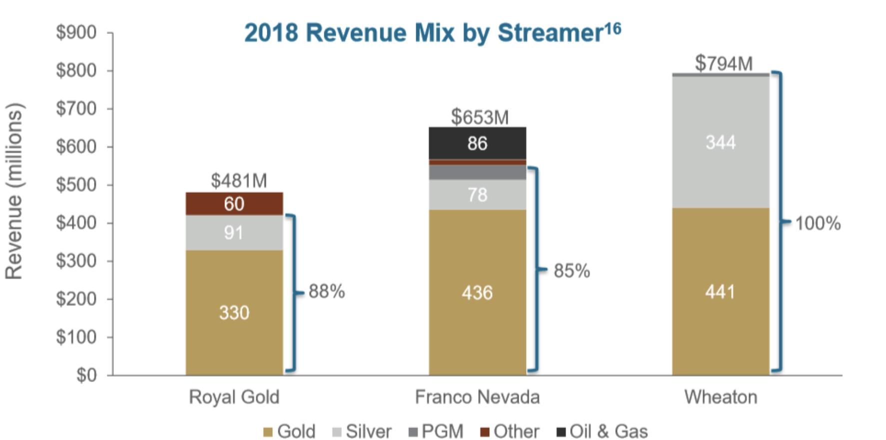 Gold Streamer