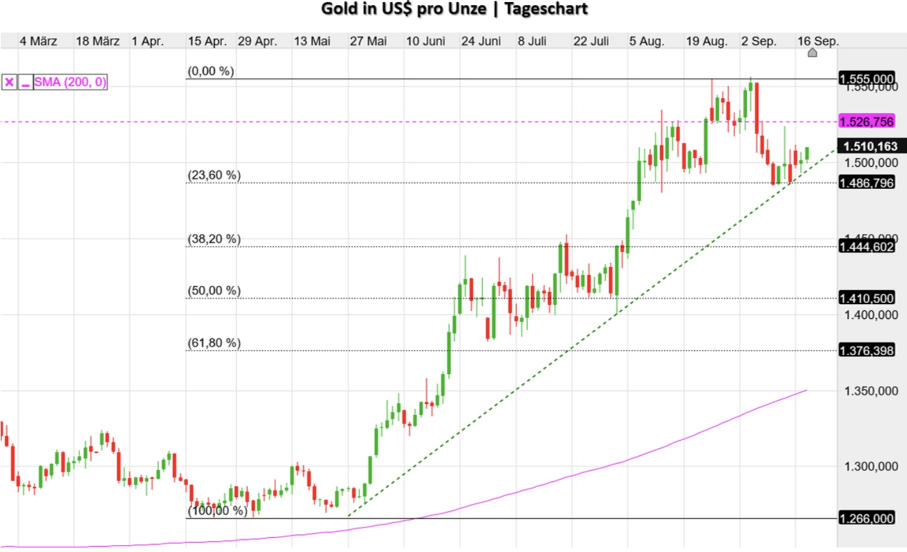 Goldpreis in US-Dollar seit März