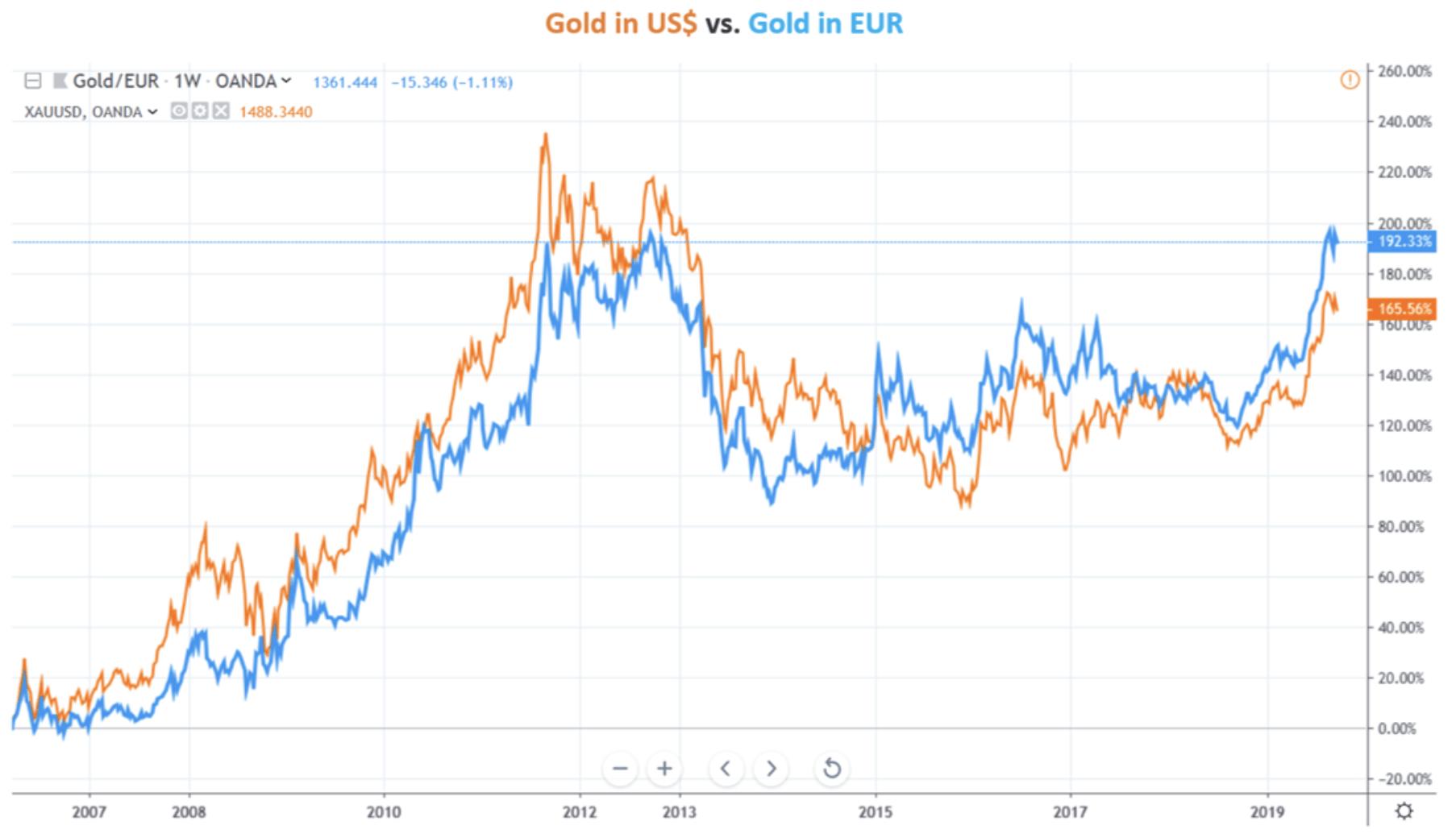 Goldpreis in USD vs Goldpreis in Euro