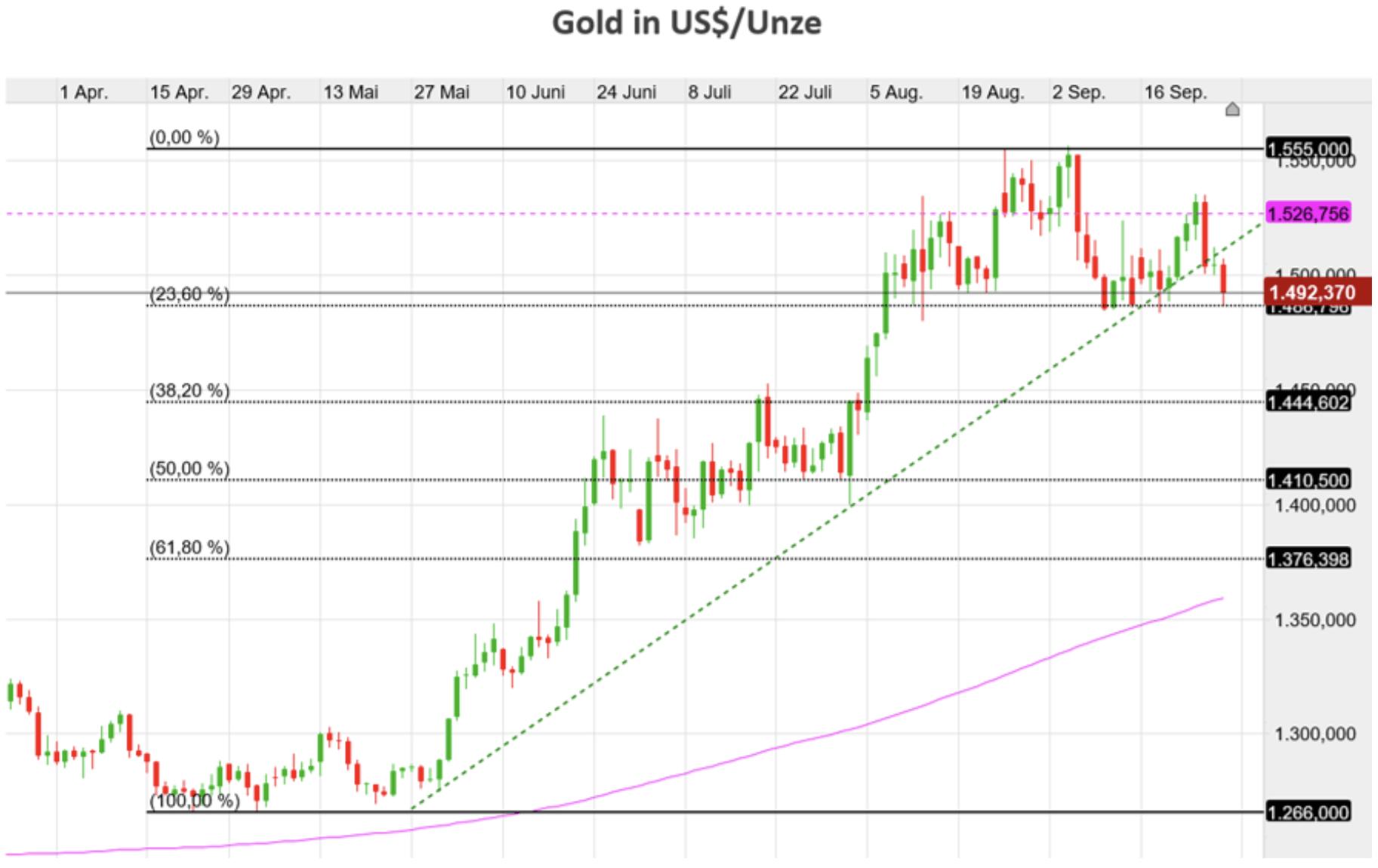 Goldpreis in US-Dollar
