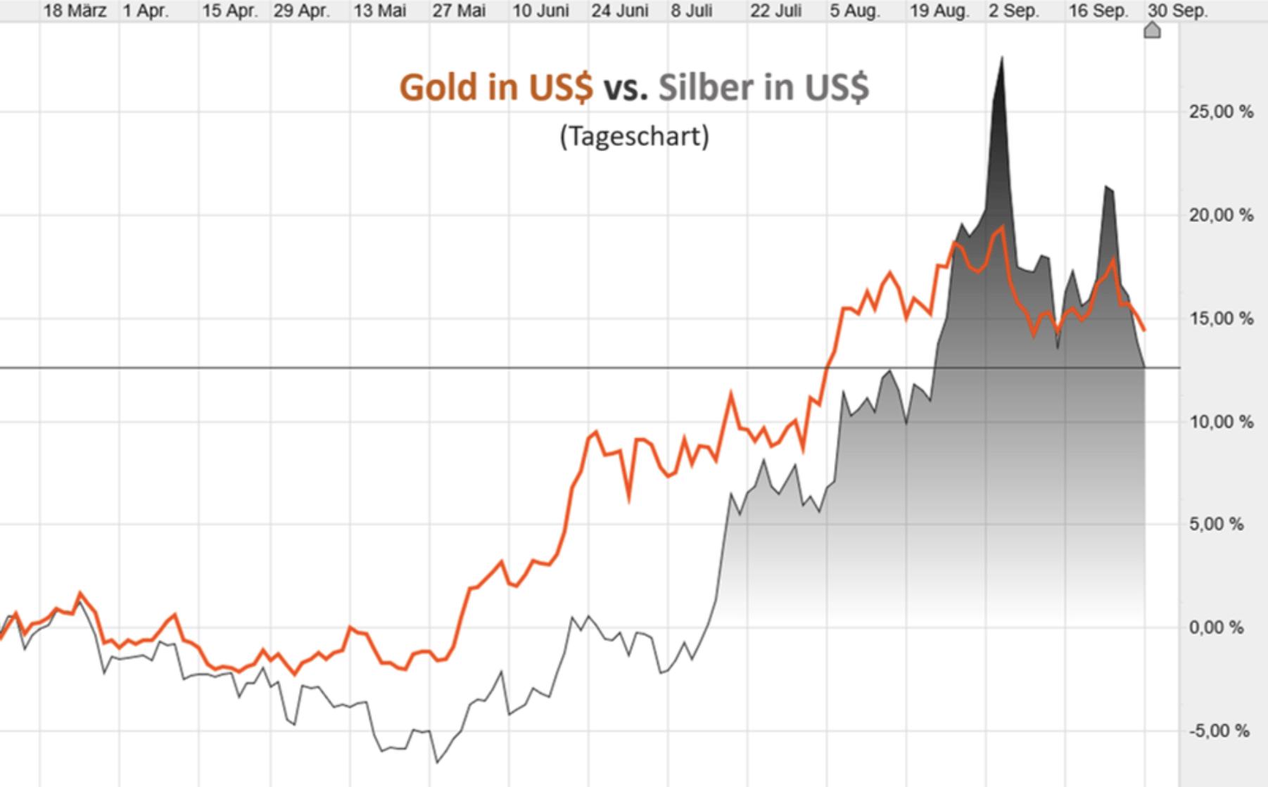 Gold vs Silber in USD