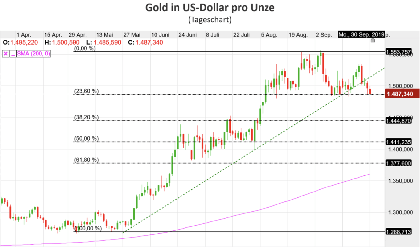 Gold in USD