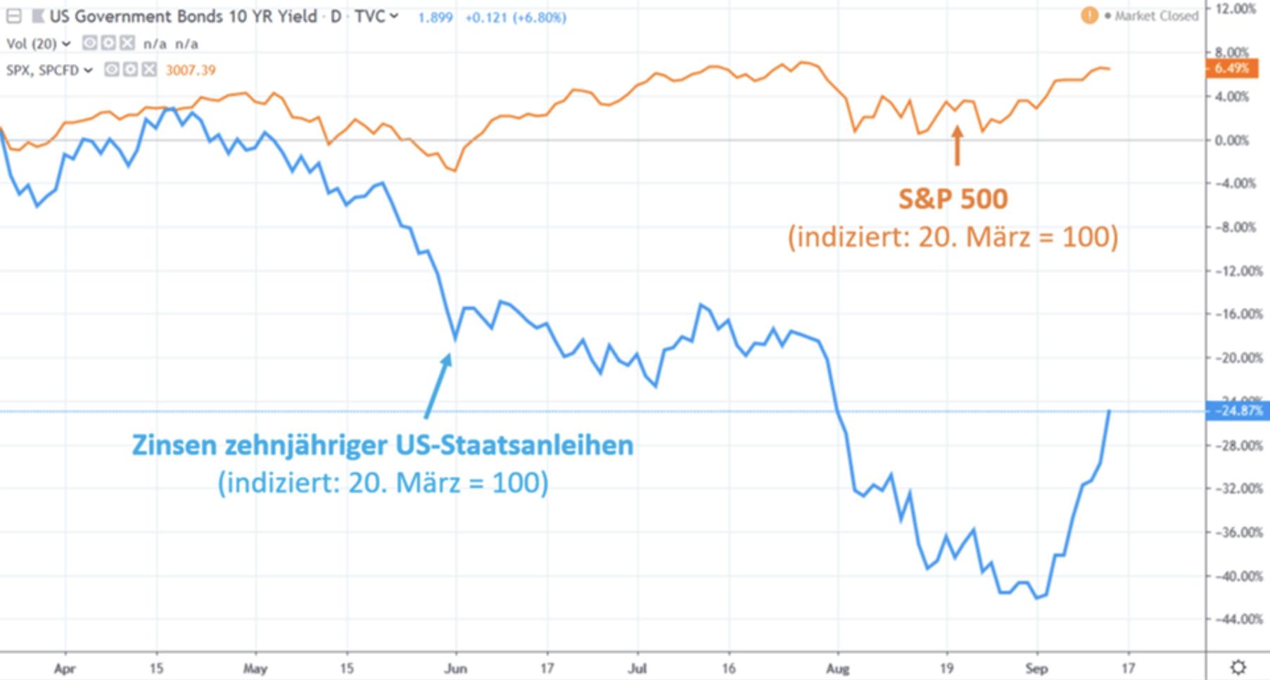 Handelskrieg Grafik