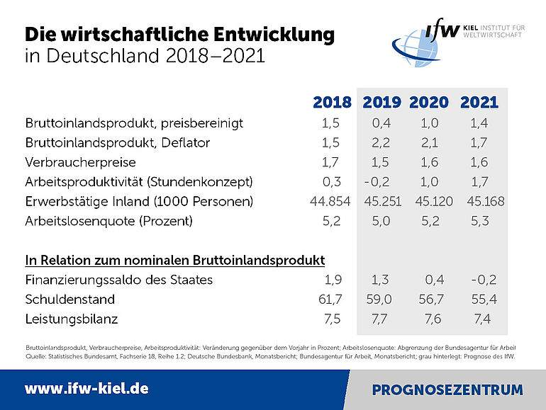 IfW BIP Prognose