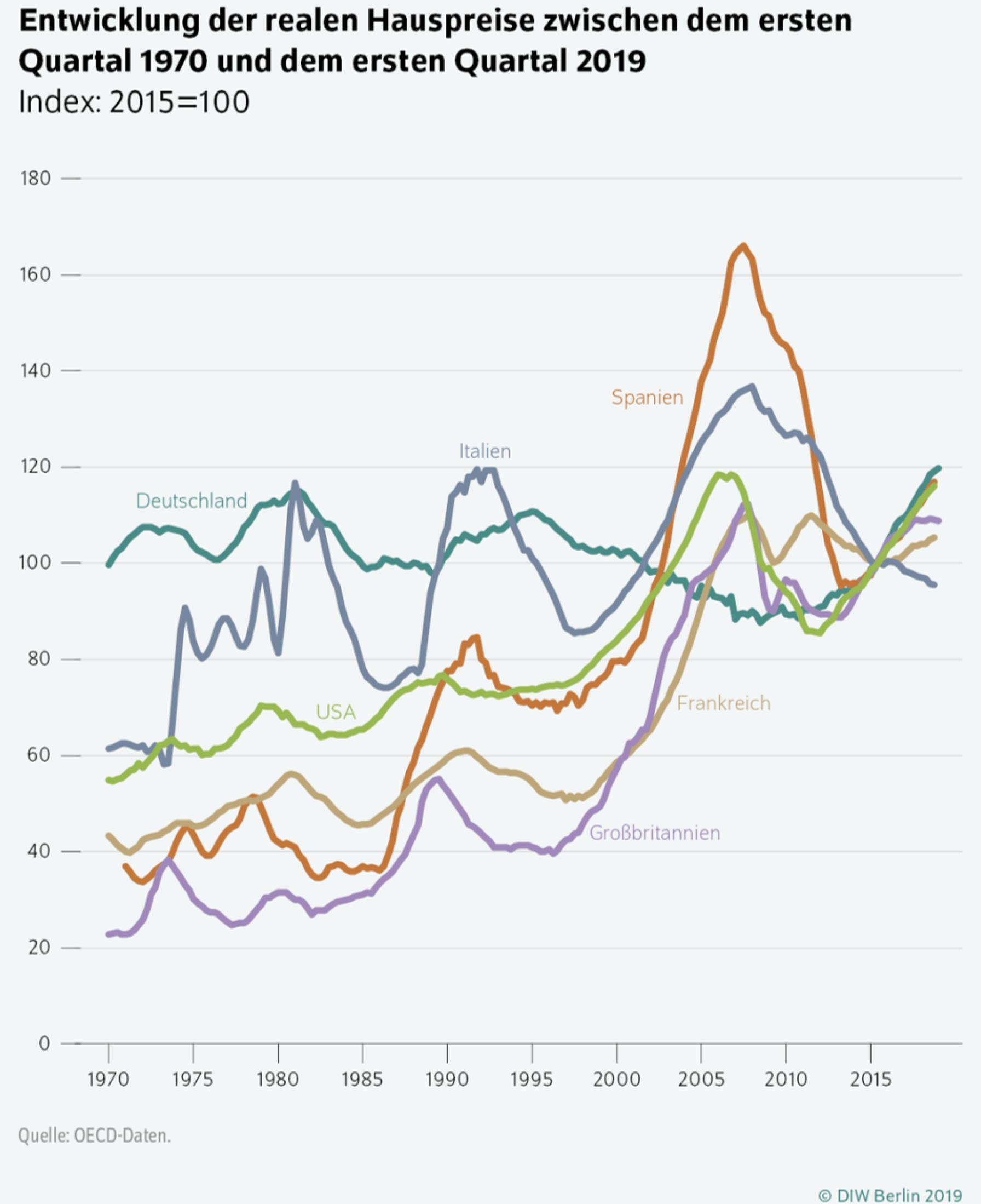 Immobilienblase Reale Hauspreise