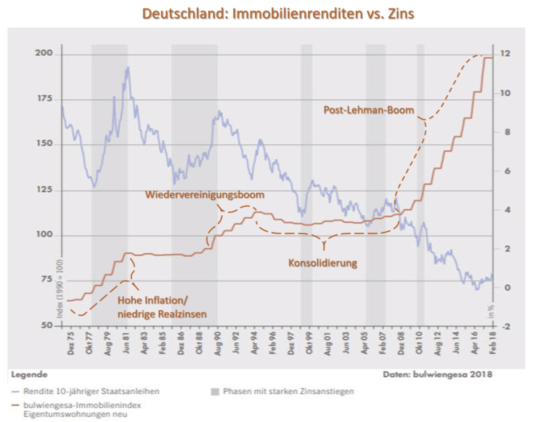 Immobilien Renditen vs Zins