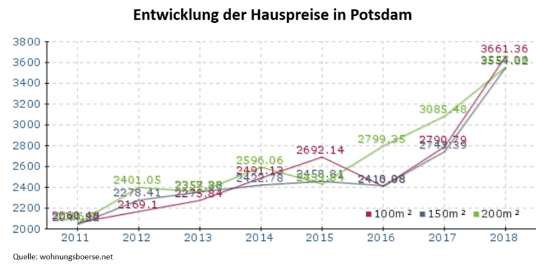 Immobilien Preise in Potsdam