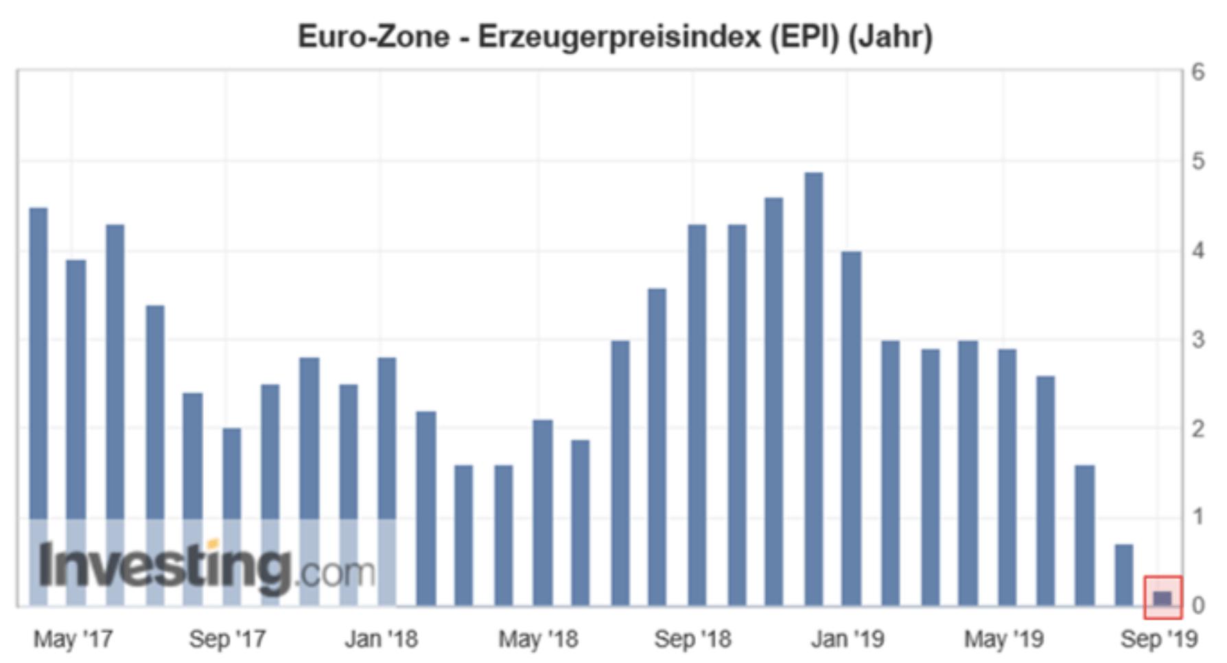 Eurozone Erzeugerpreise - weiterer Grund für EZB Zinssenkungen?