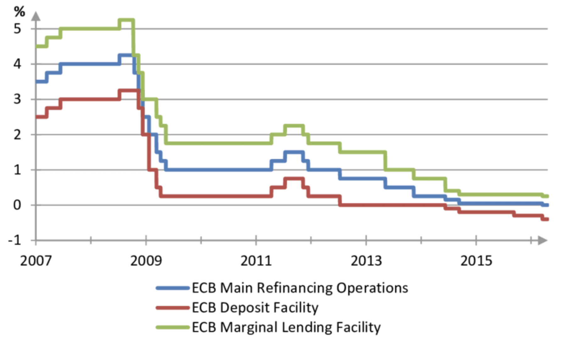 EZB Leitzinsen seit 2007
