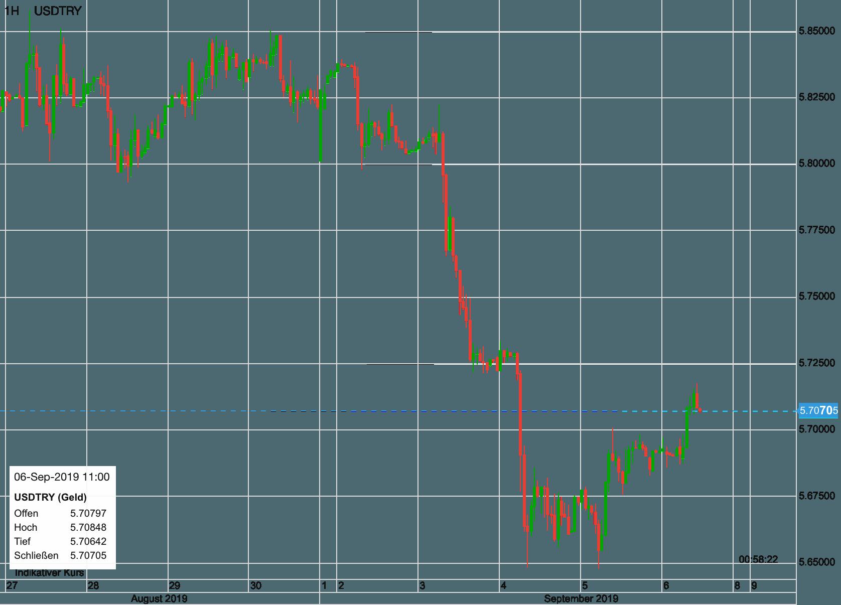US-Dollar vs Türkische Lira seit dem 27. August