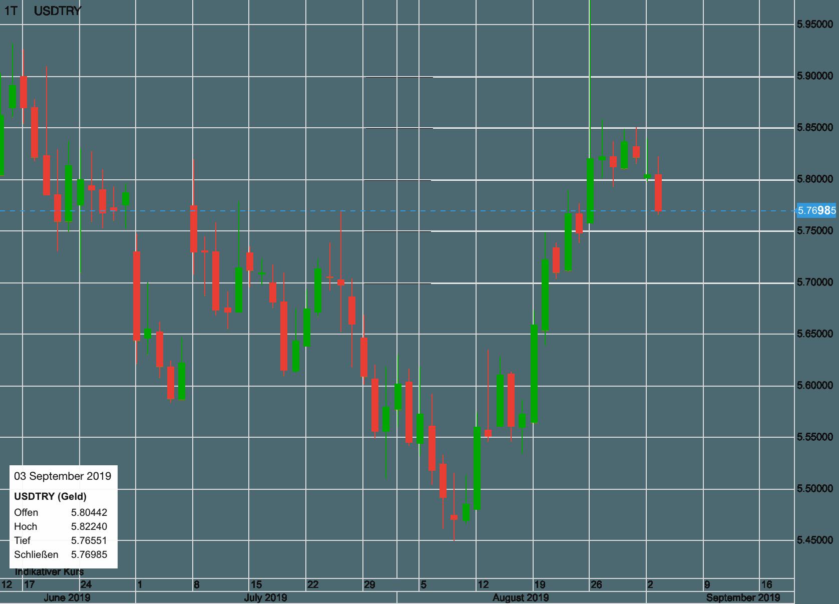 USD vs Türkische Lira seit Juni