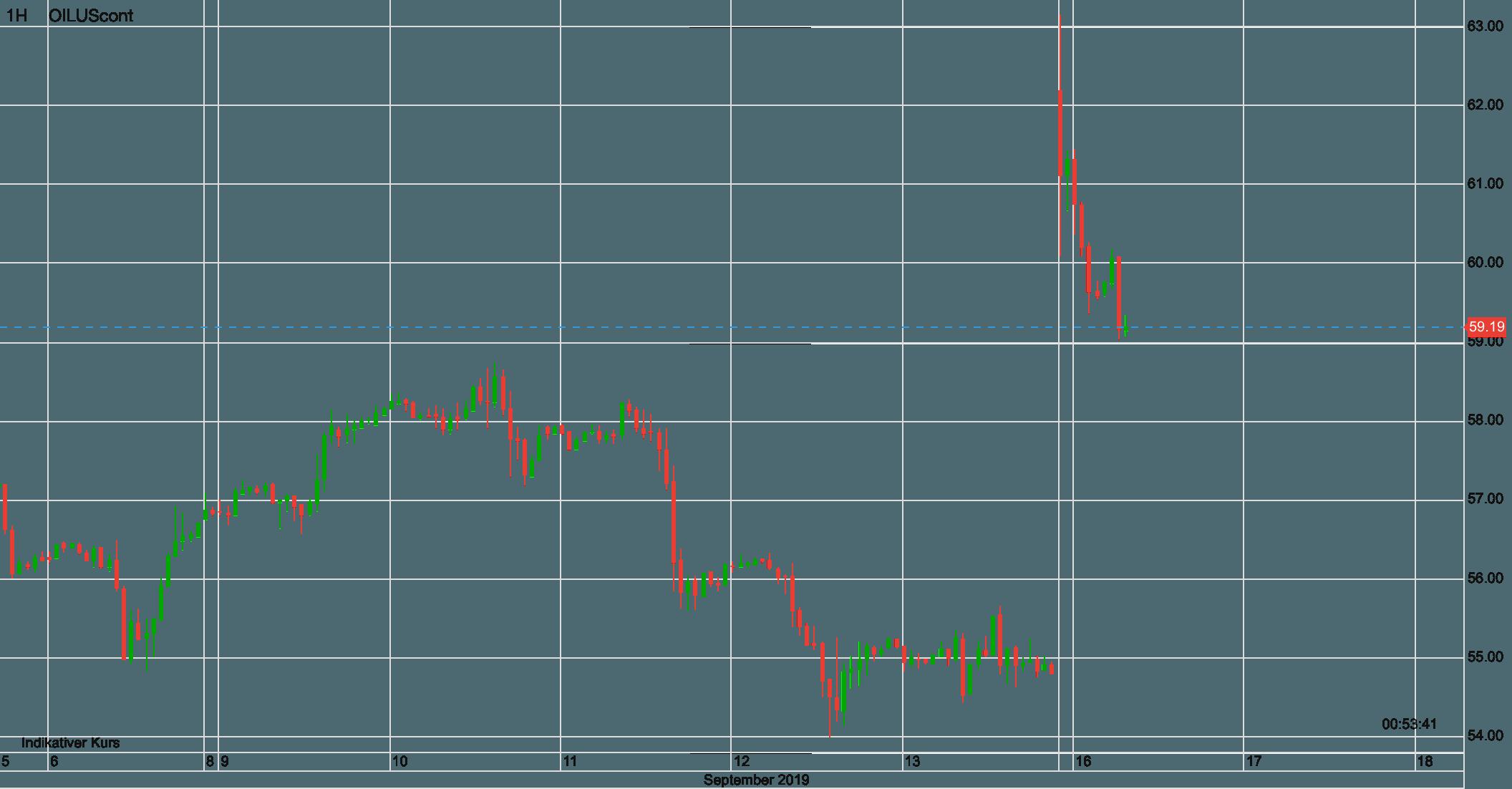 Ölpreis WTI seit 6. September