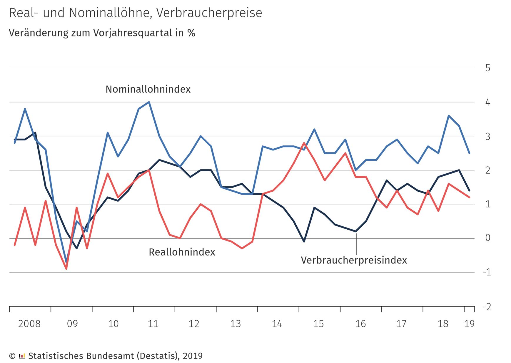 Löhne und Verbraucherpreise