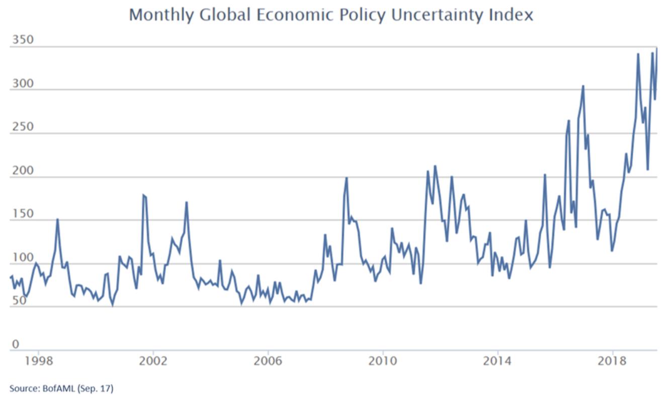 Index zur politischen Unsicherheit