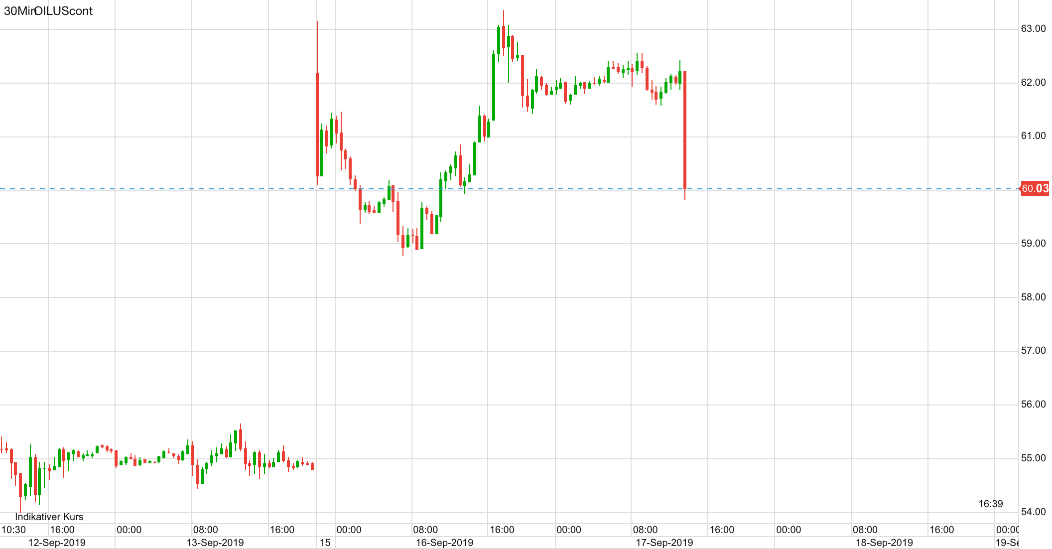 Ölpreis WTI seit Ende letzter Woche