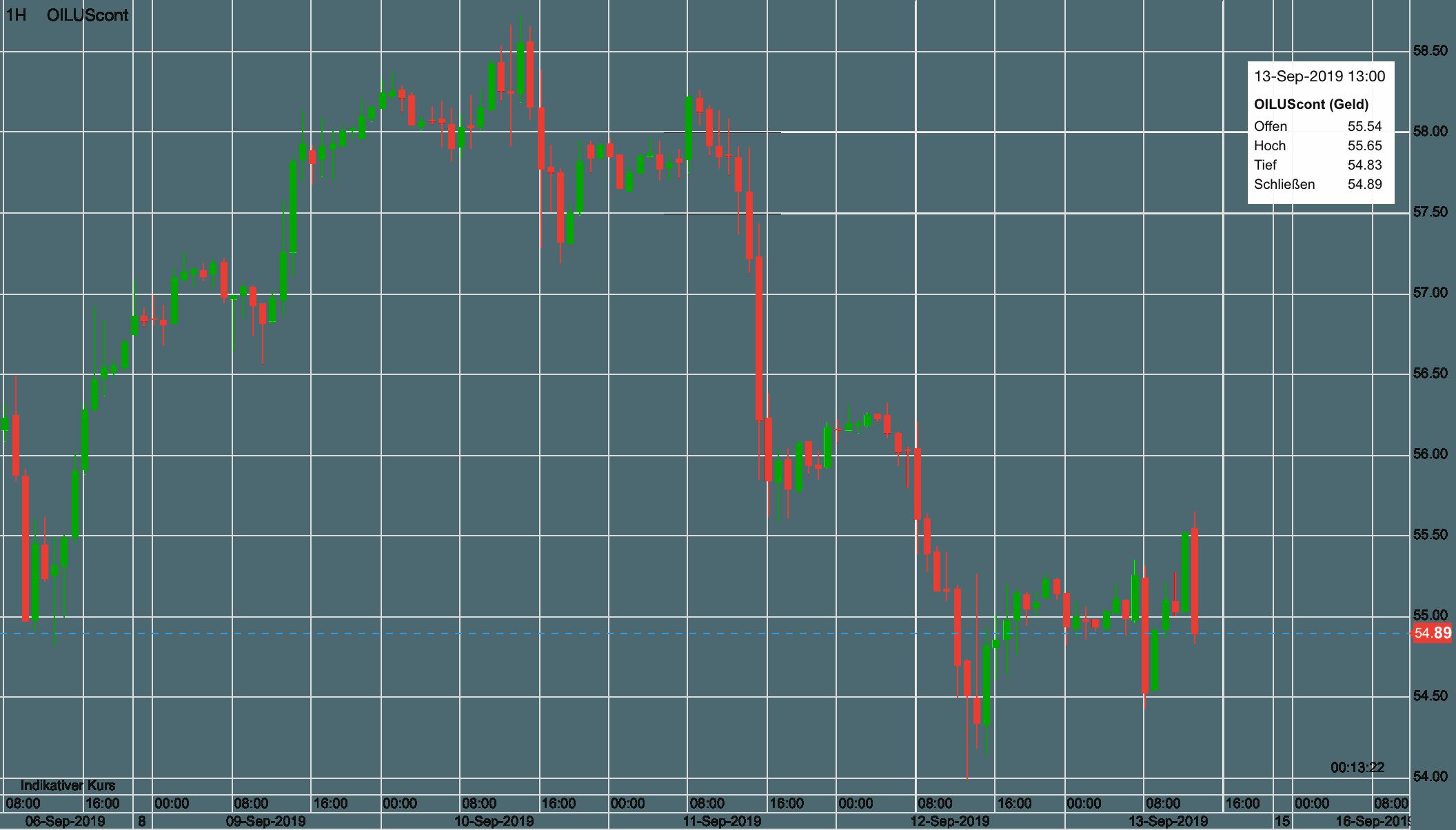 Ölpreis Verlauf in dieser Woche