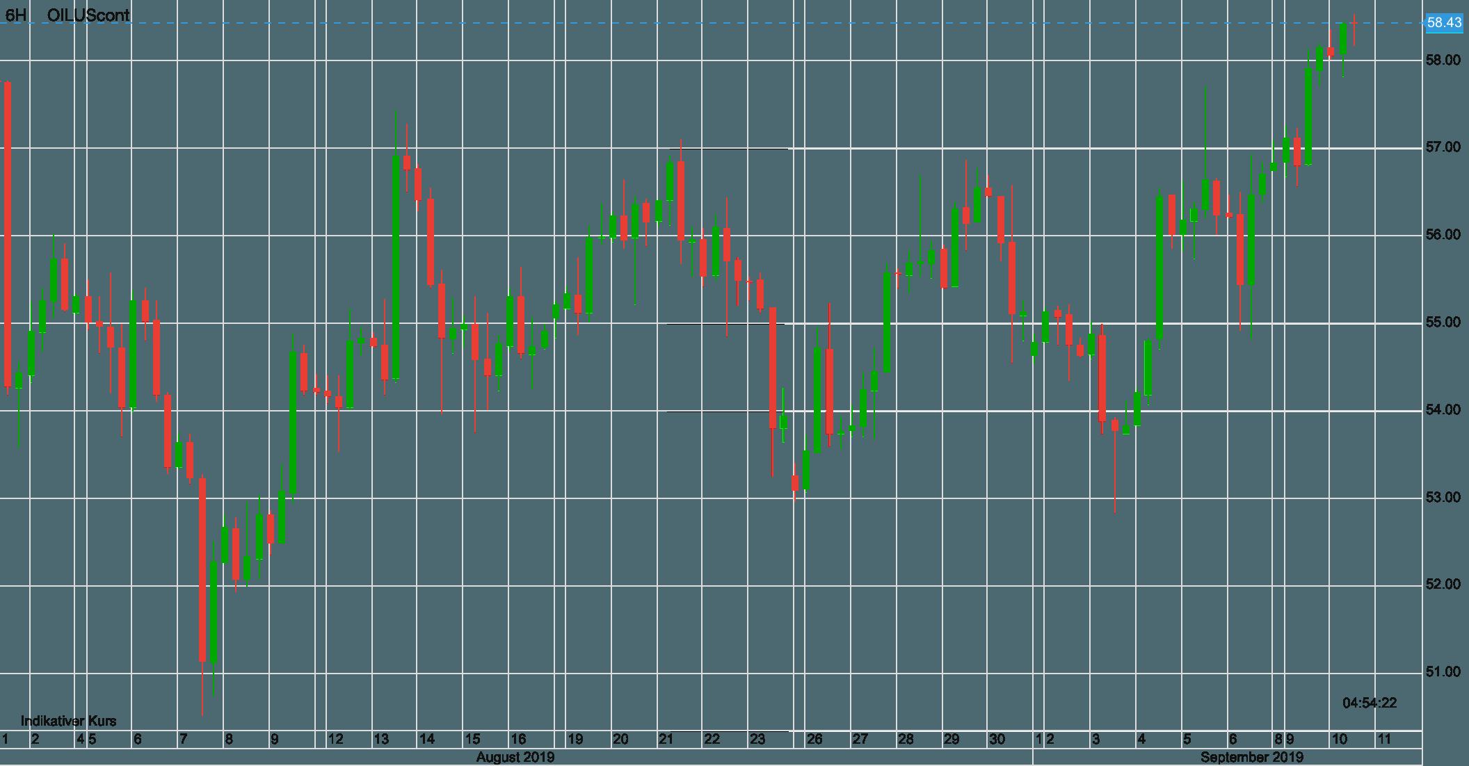 Ölpreis WTI seit Anfang August