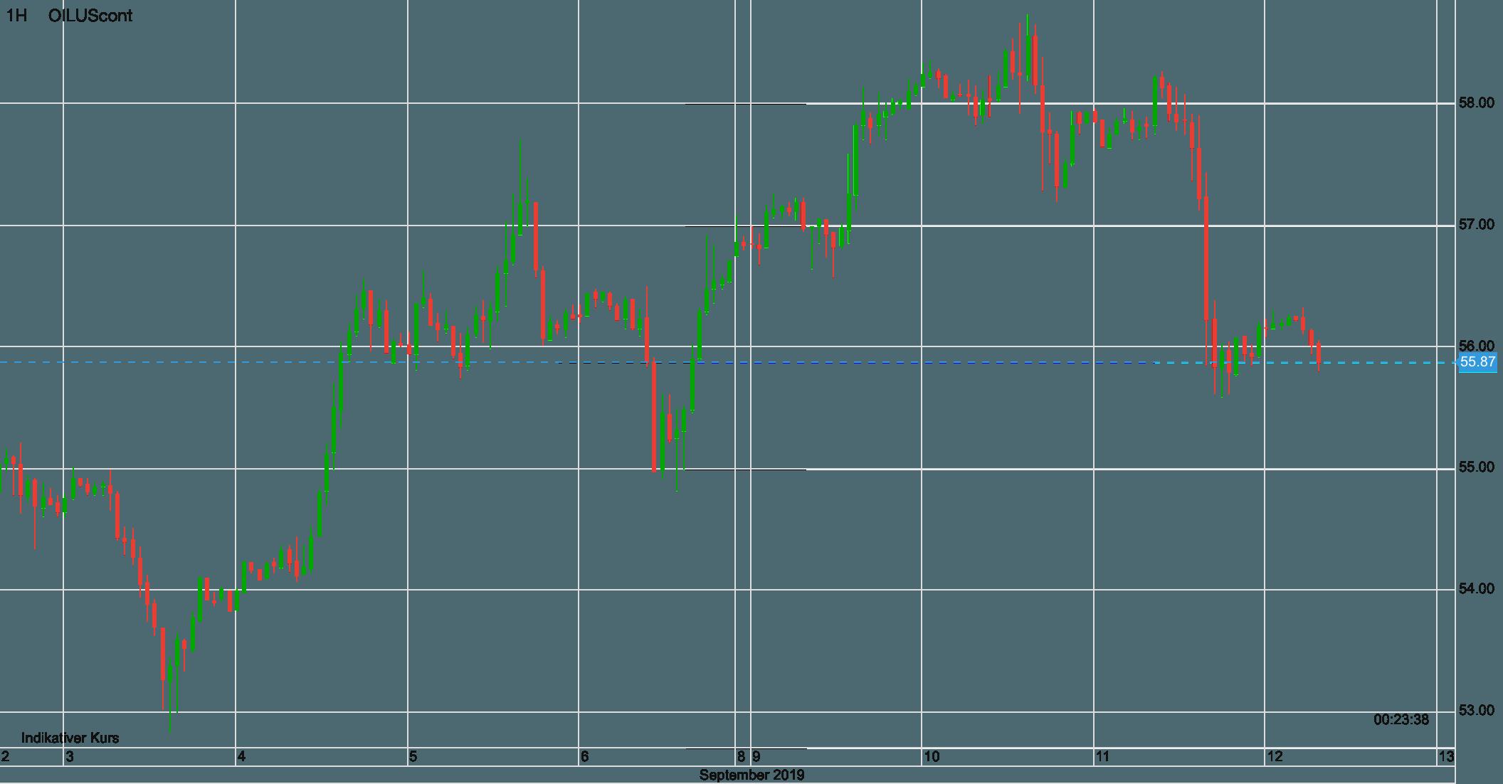 Ölpreis WTI seit dem 3. September