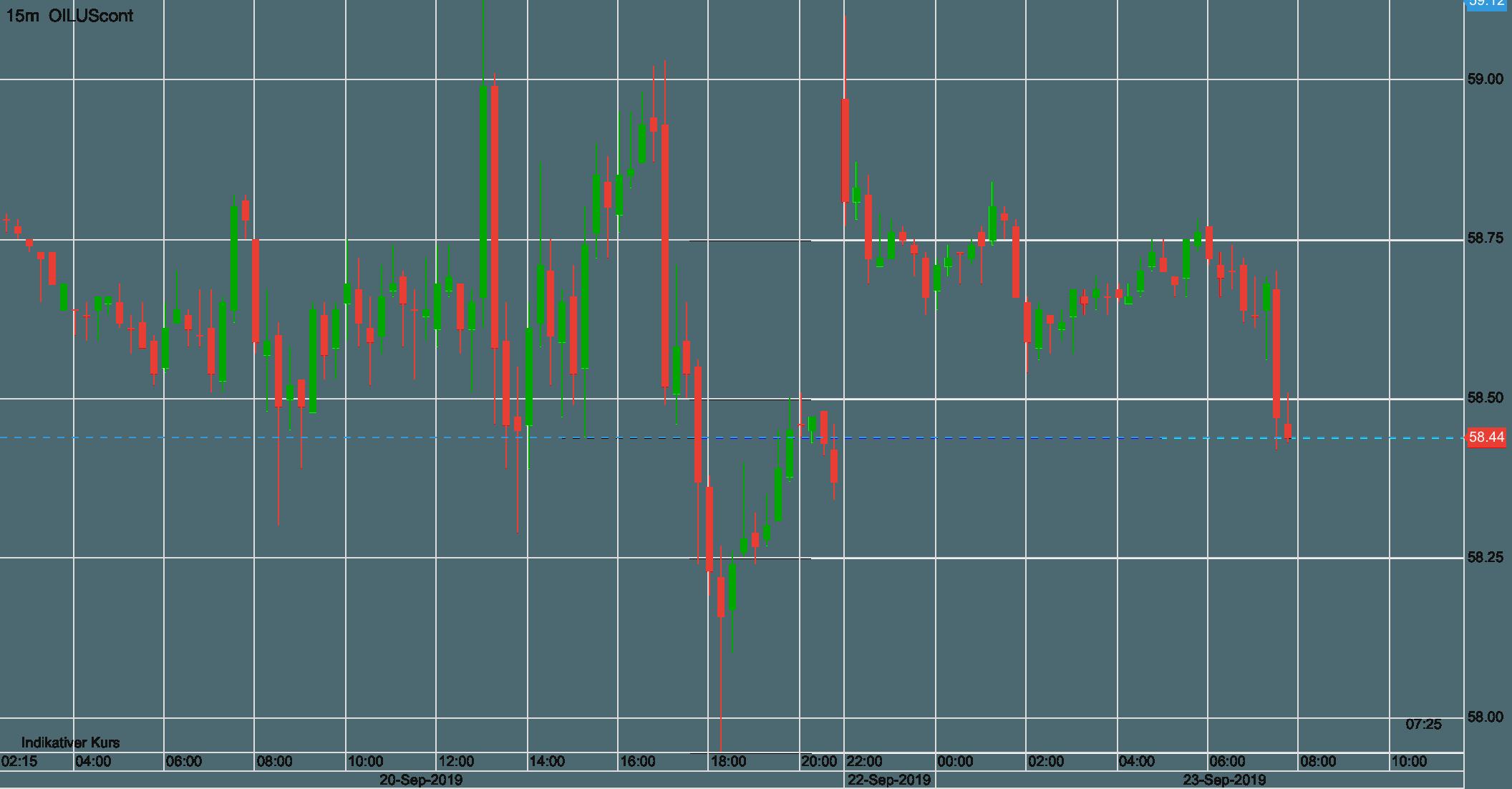 Ölpreis WTI seit Freitag früh