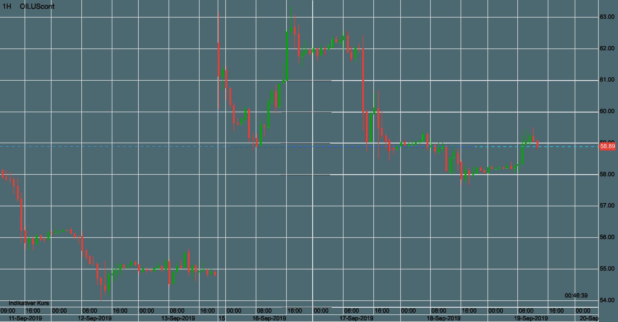 Ölpreis WTI seit Mitte letzter Woche