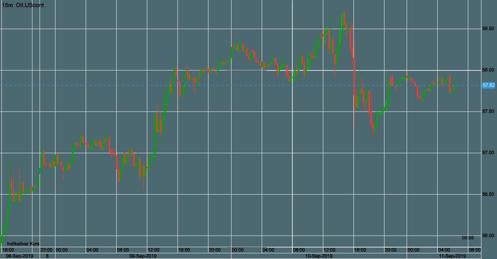 Verlauf im WTI-Ölpreis seit letztem Freitag.