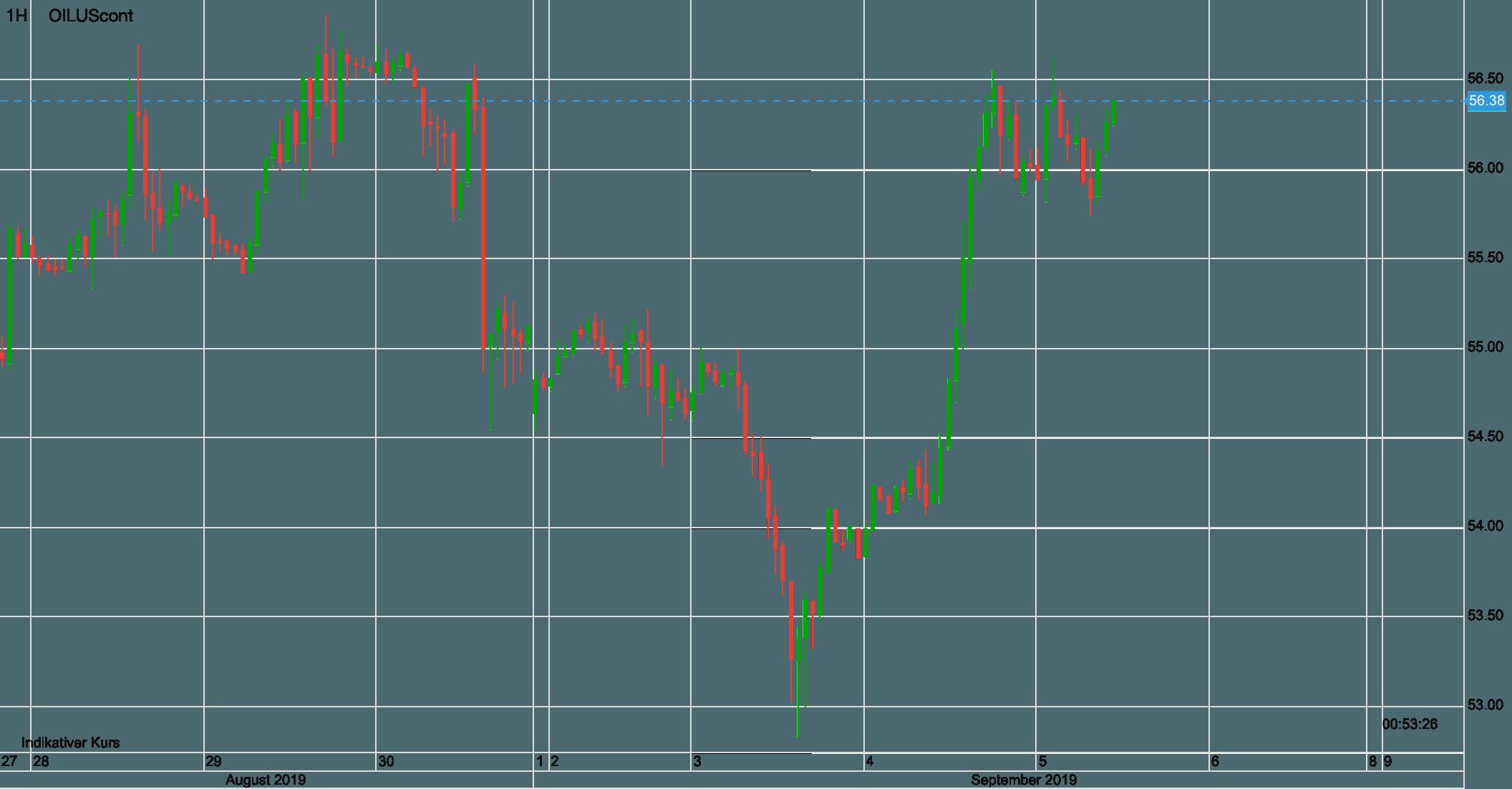 Ölpreis WTI seit 28. August
