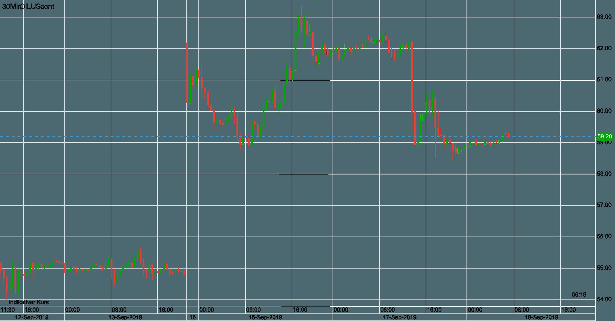 WTI Ölpreis seit letztem Donnerstag