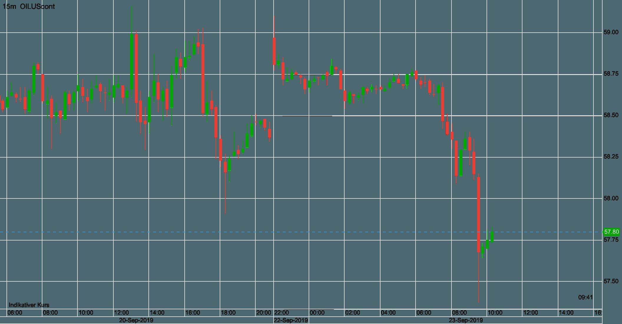 Ölpreis seit Freitag früh