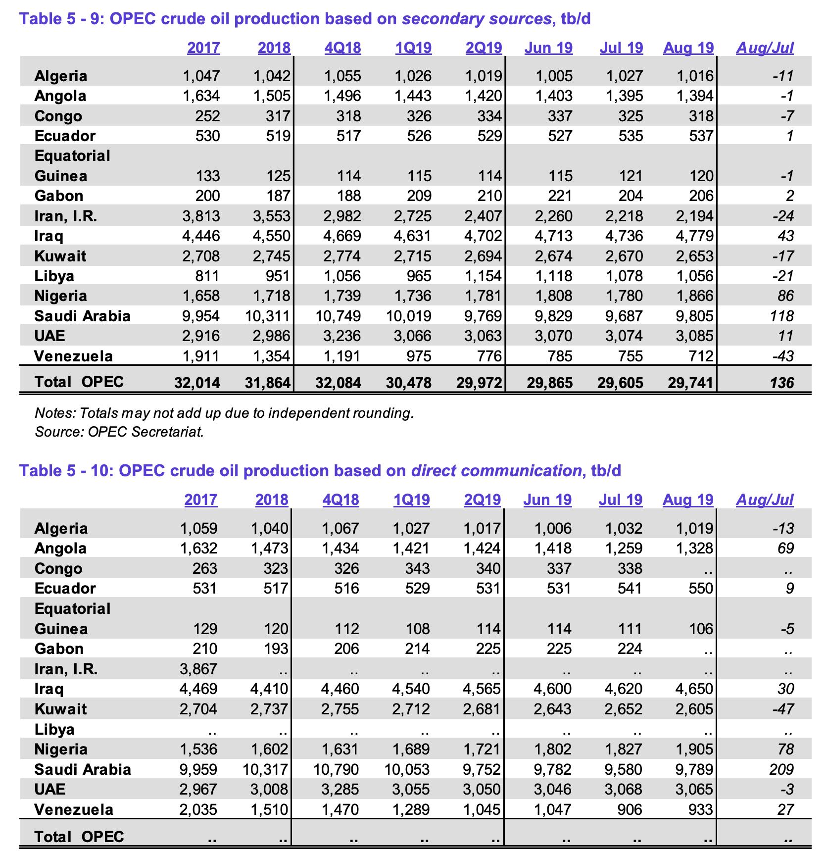 OPEC Bericht August vom 11. September 2019