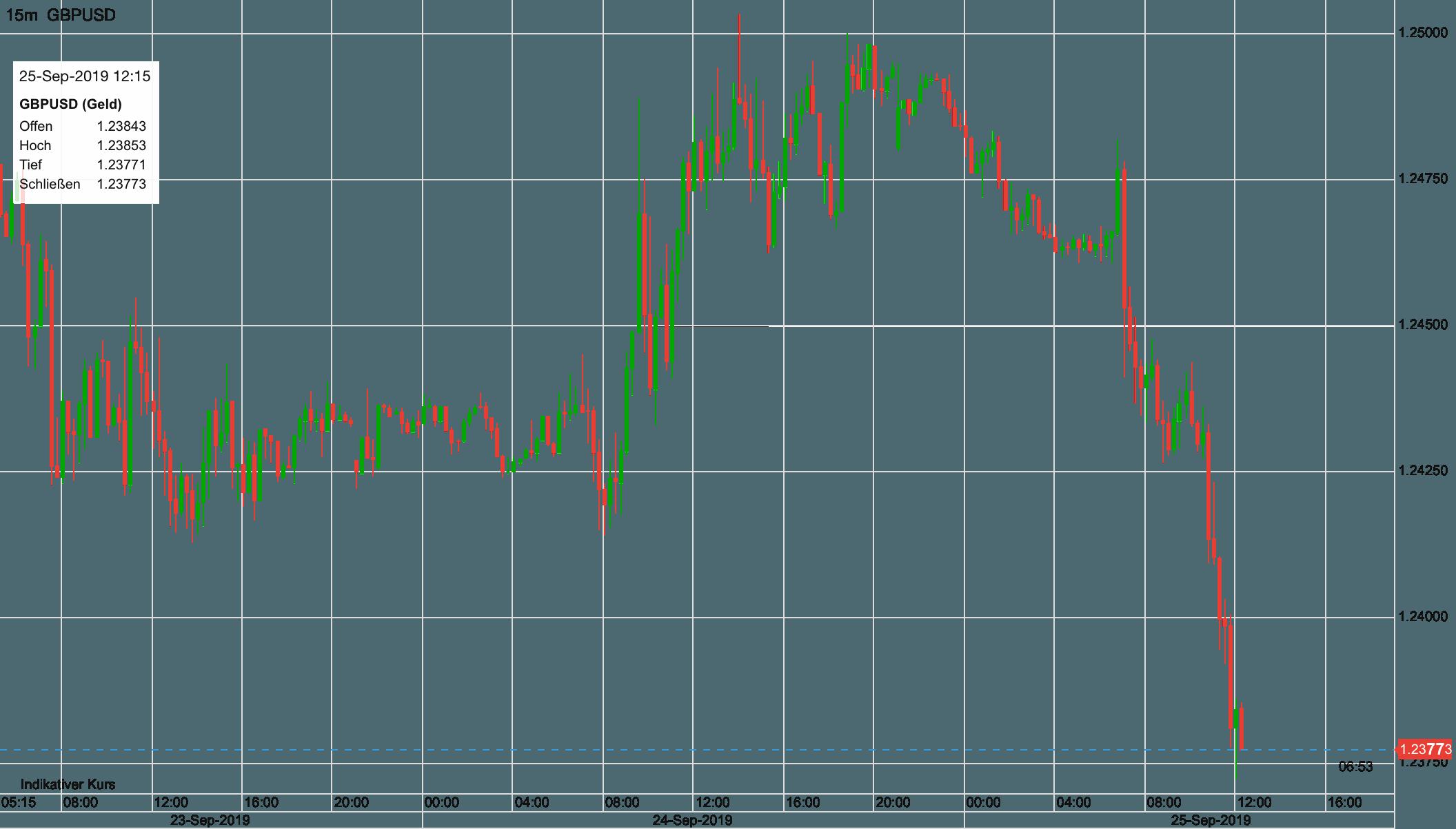 Pfund vs US-Dollar seit Montag früh