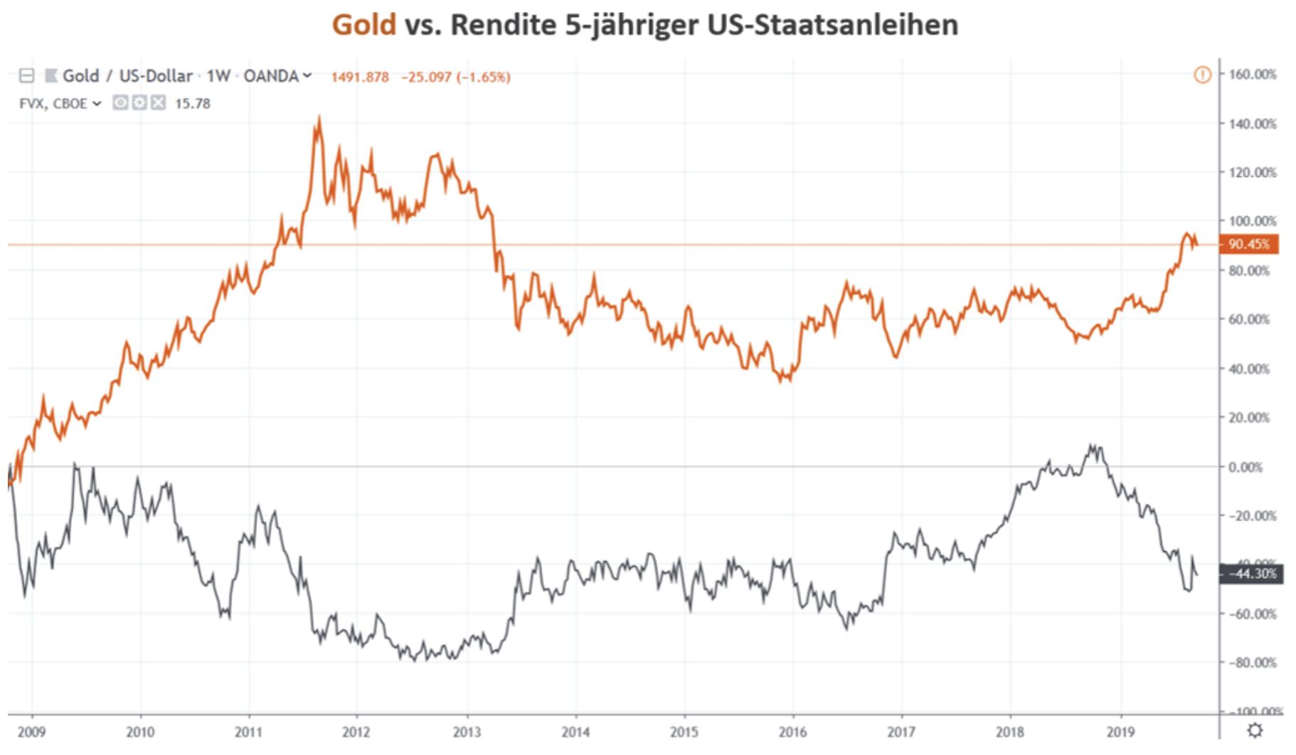 Goldpreis vs Rendite Anleihen