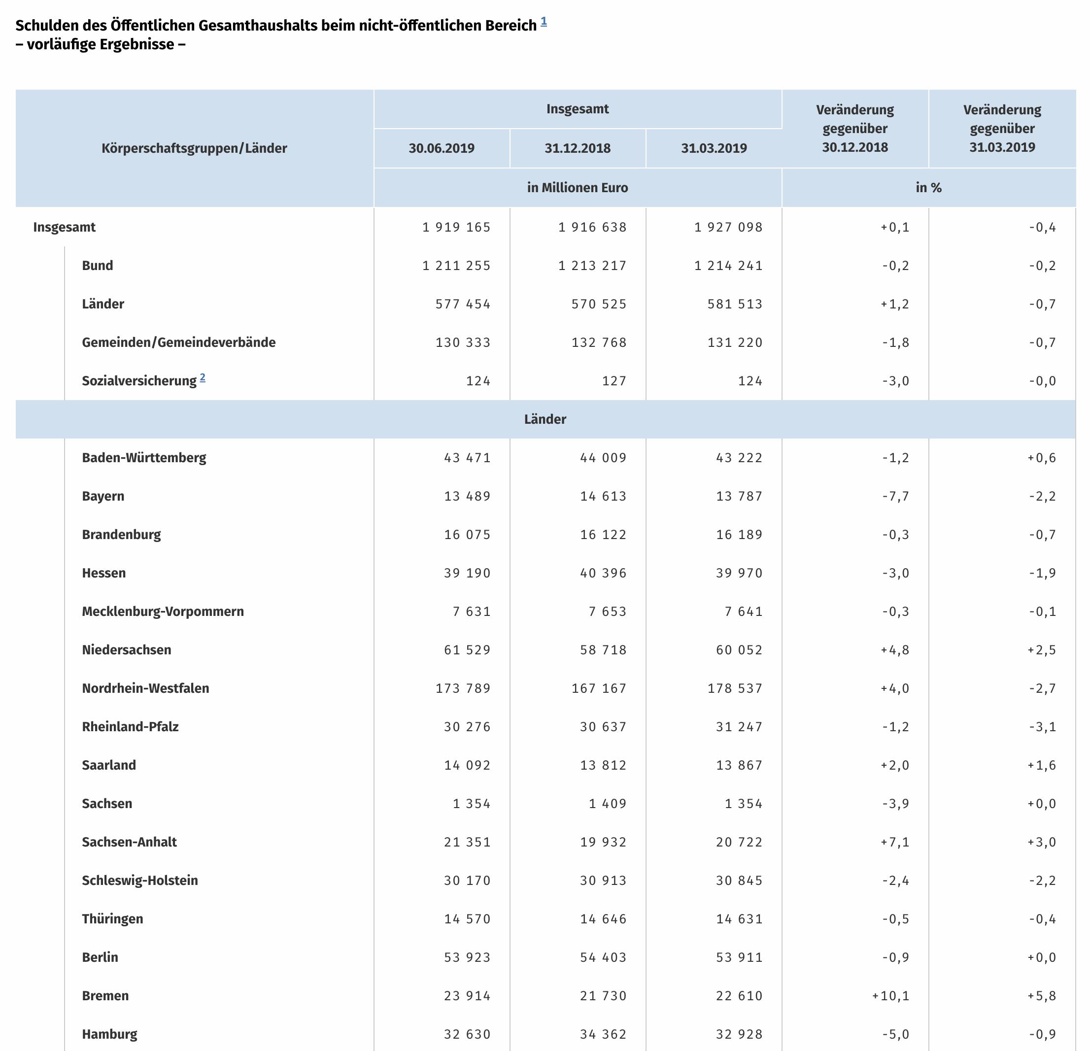 Deutsche Staatsschulden Tabelle mit Details