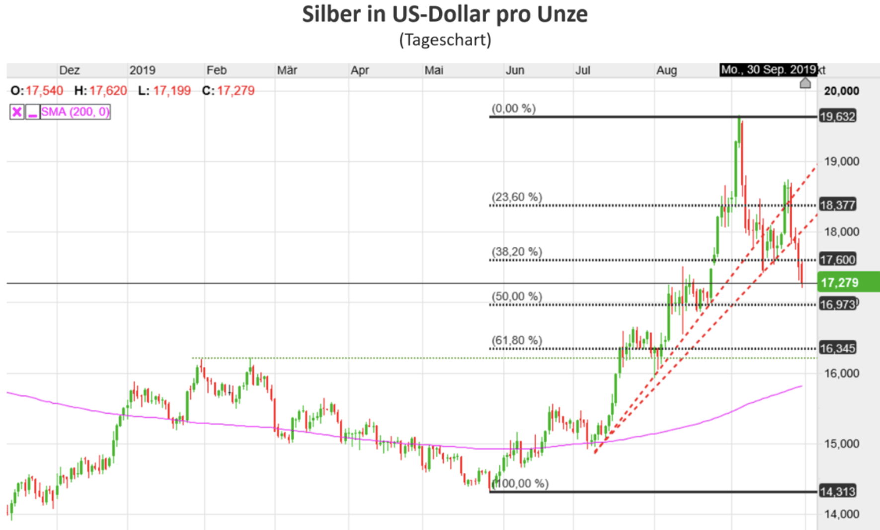 Silber in USD