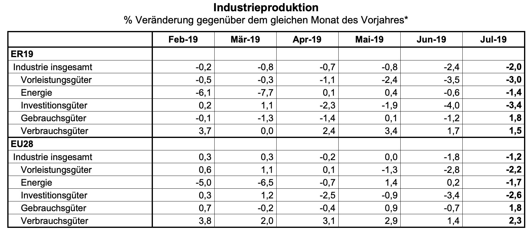 Industrieproduktion Juli Tabelle
