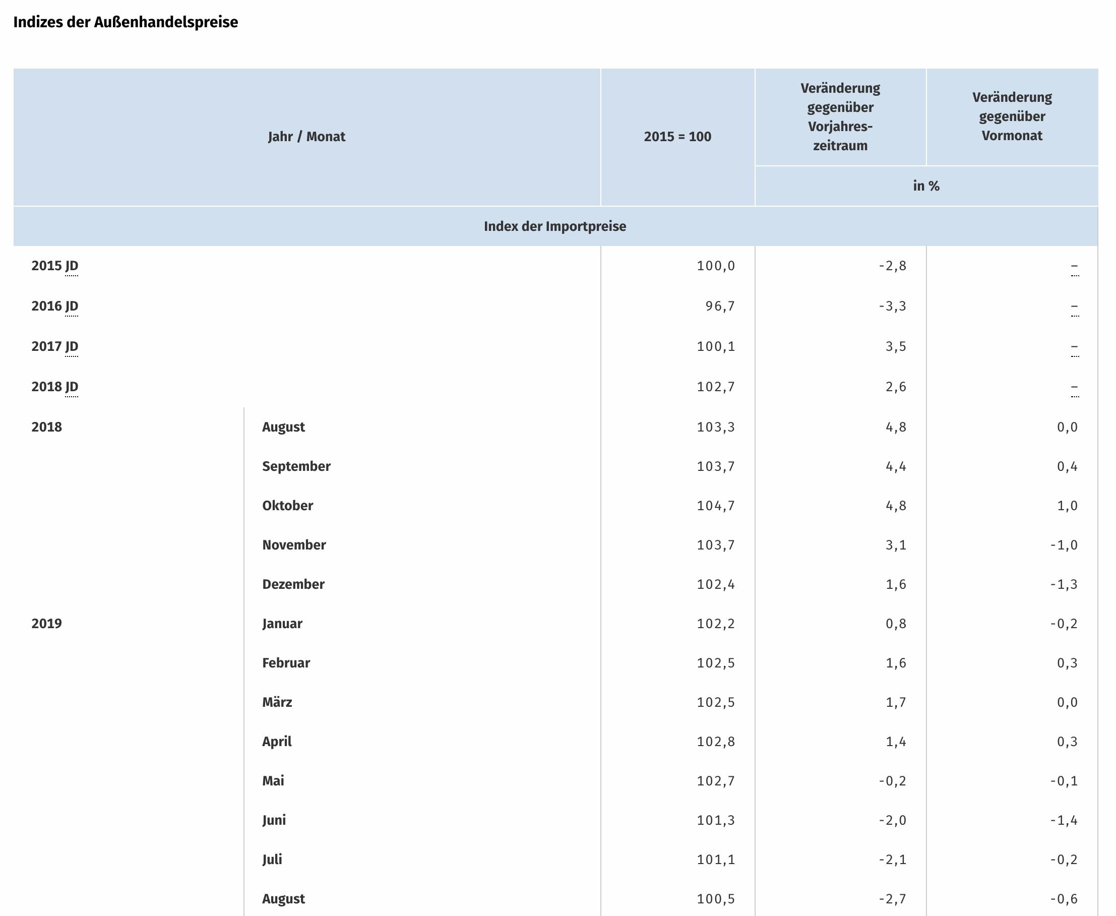 Tabelle der Importpreise