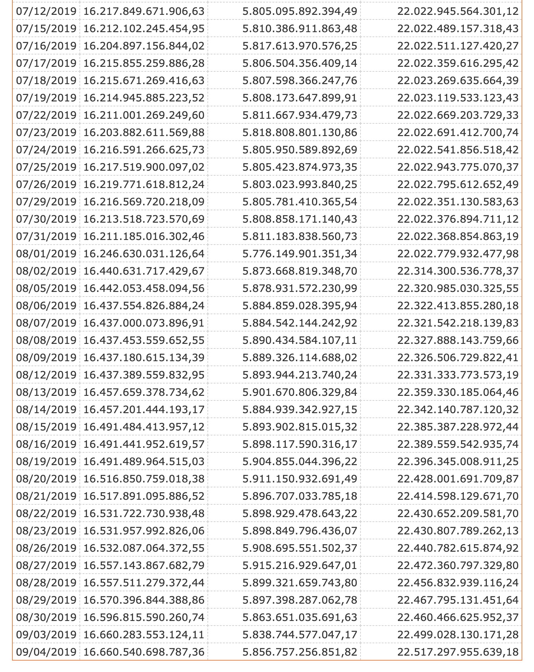 US-Staatsverschuldung Tagesstatistik
