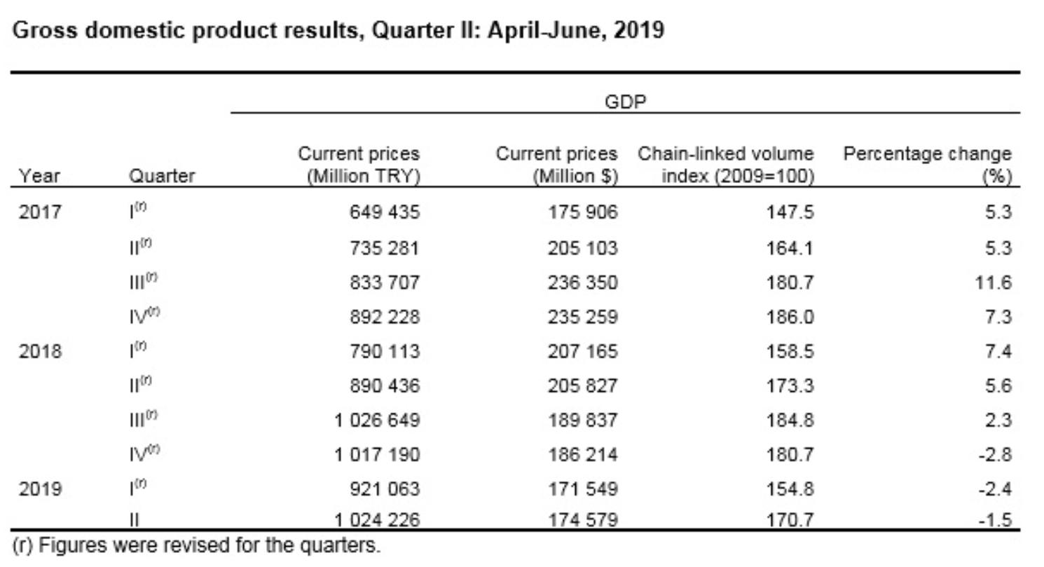 Türkei BIP-Statistik