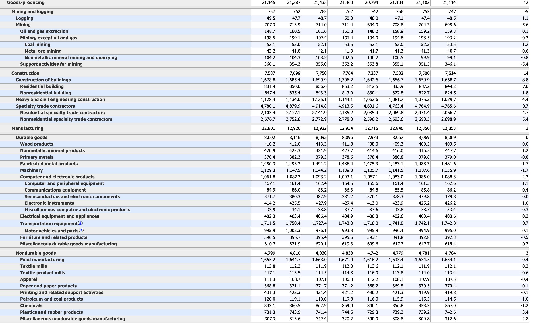 US-Arbeitsmarktdaten Details