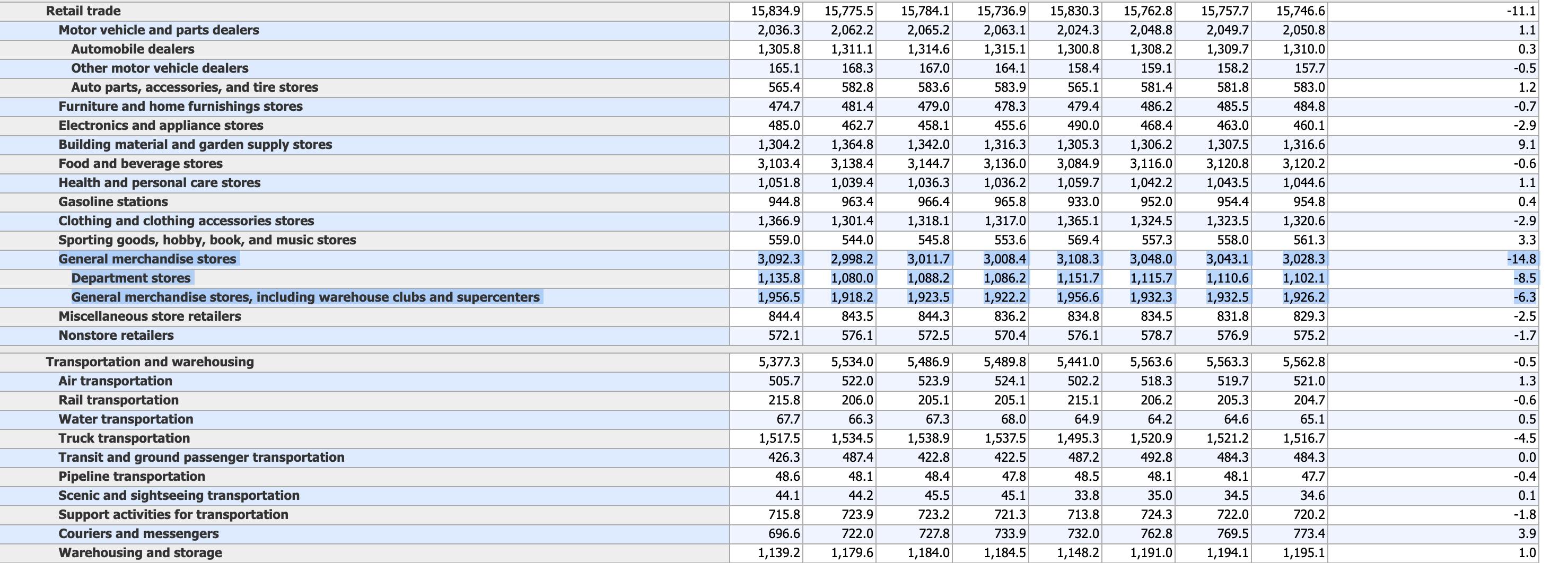 Usa Arbeitsmarktdaten