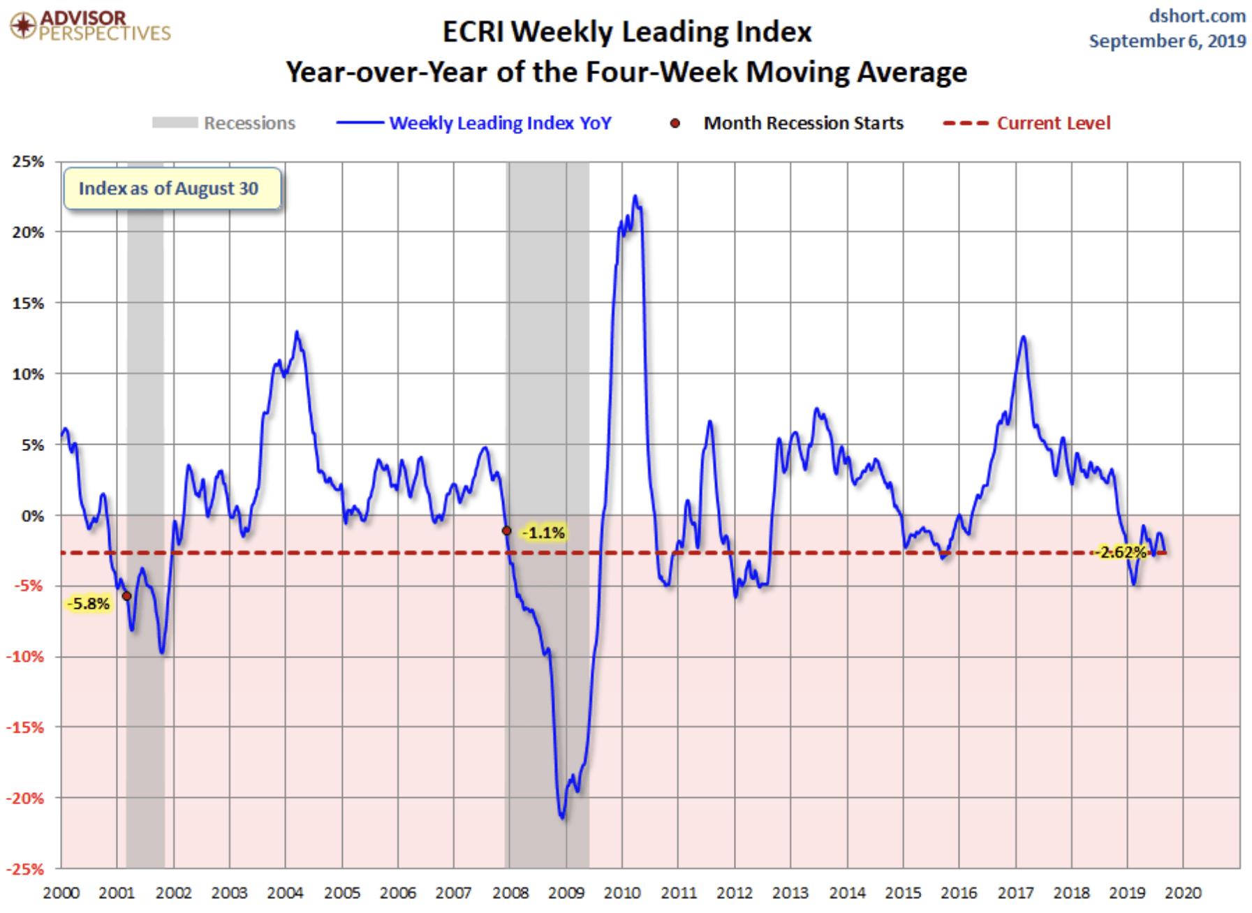 US-Wirtschaft Grafik ECRI