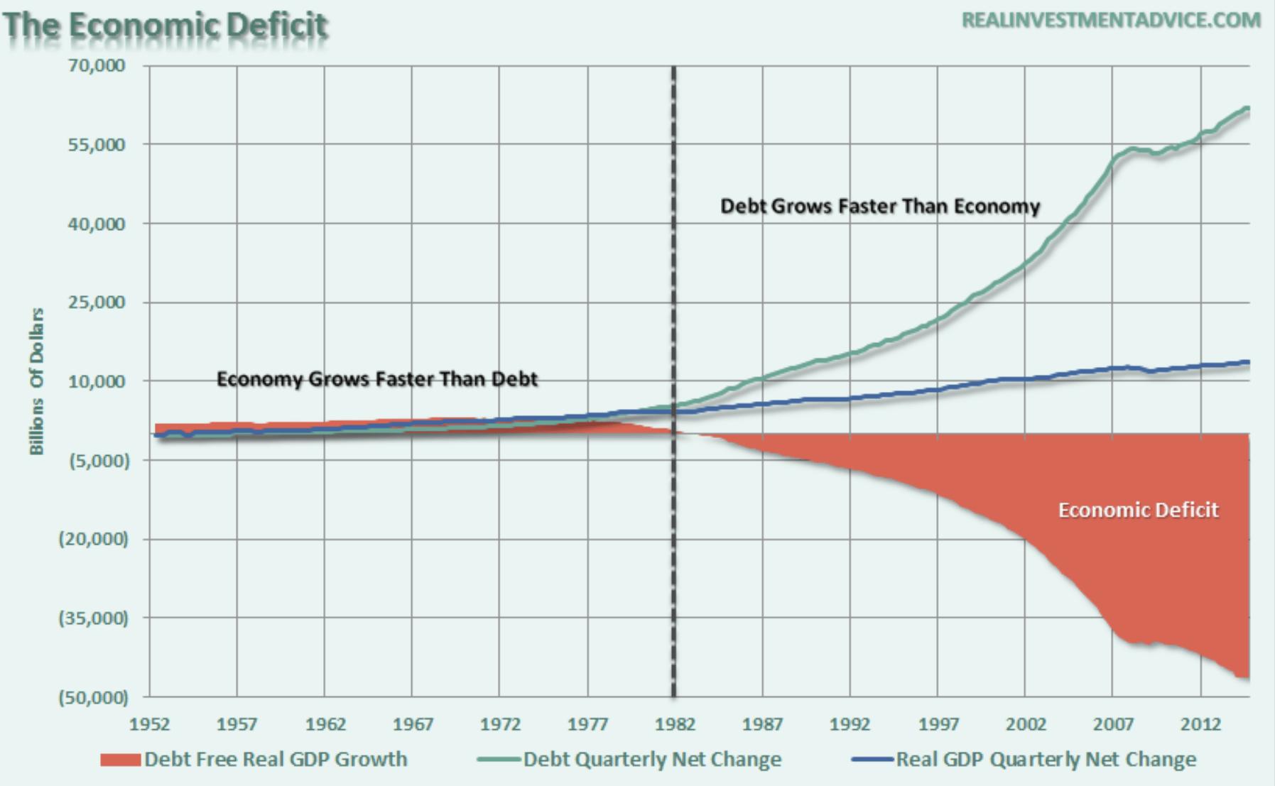 US-Wirtschaft - Ökonomisches Defizit